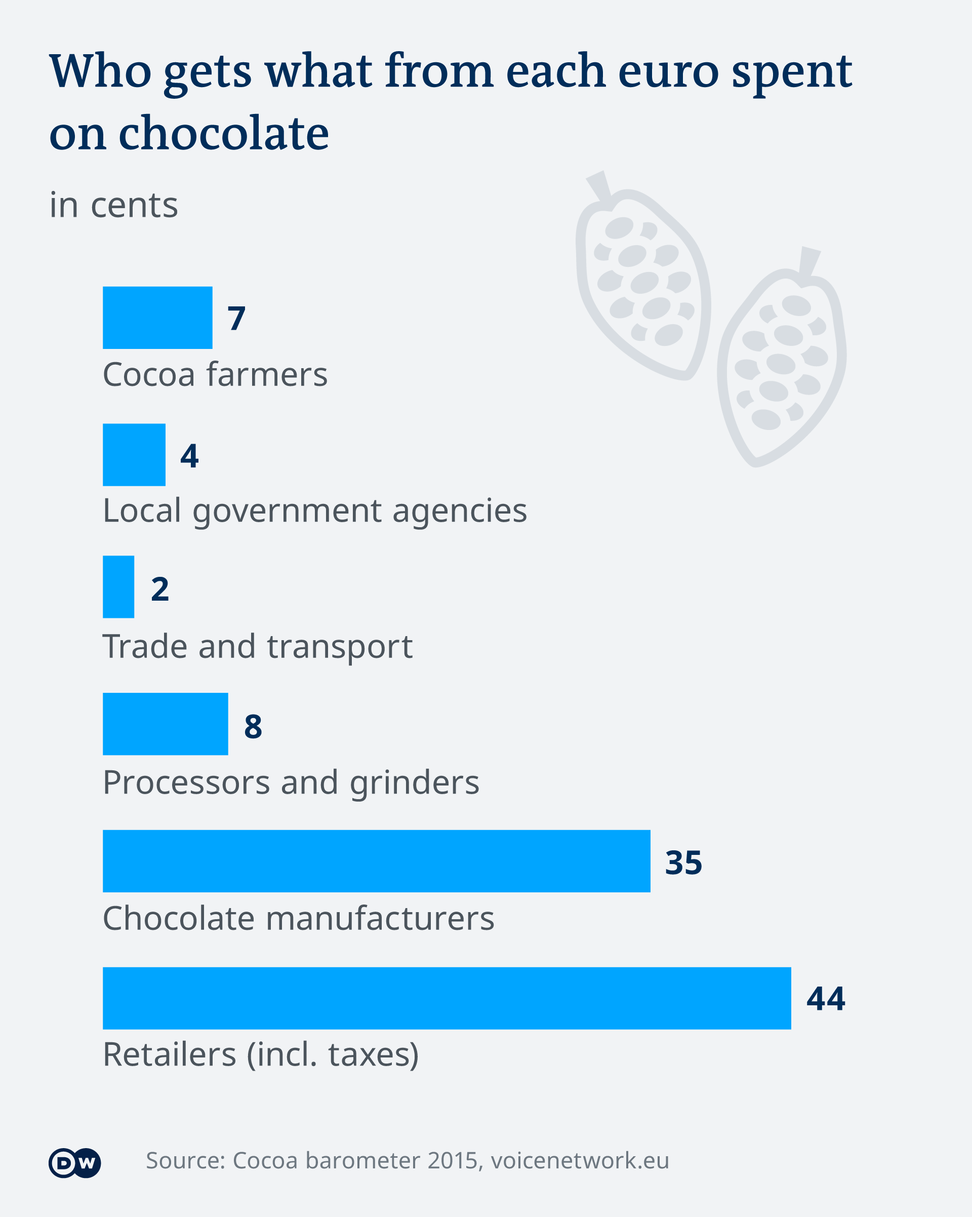 Who earns what by growing cocoa