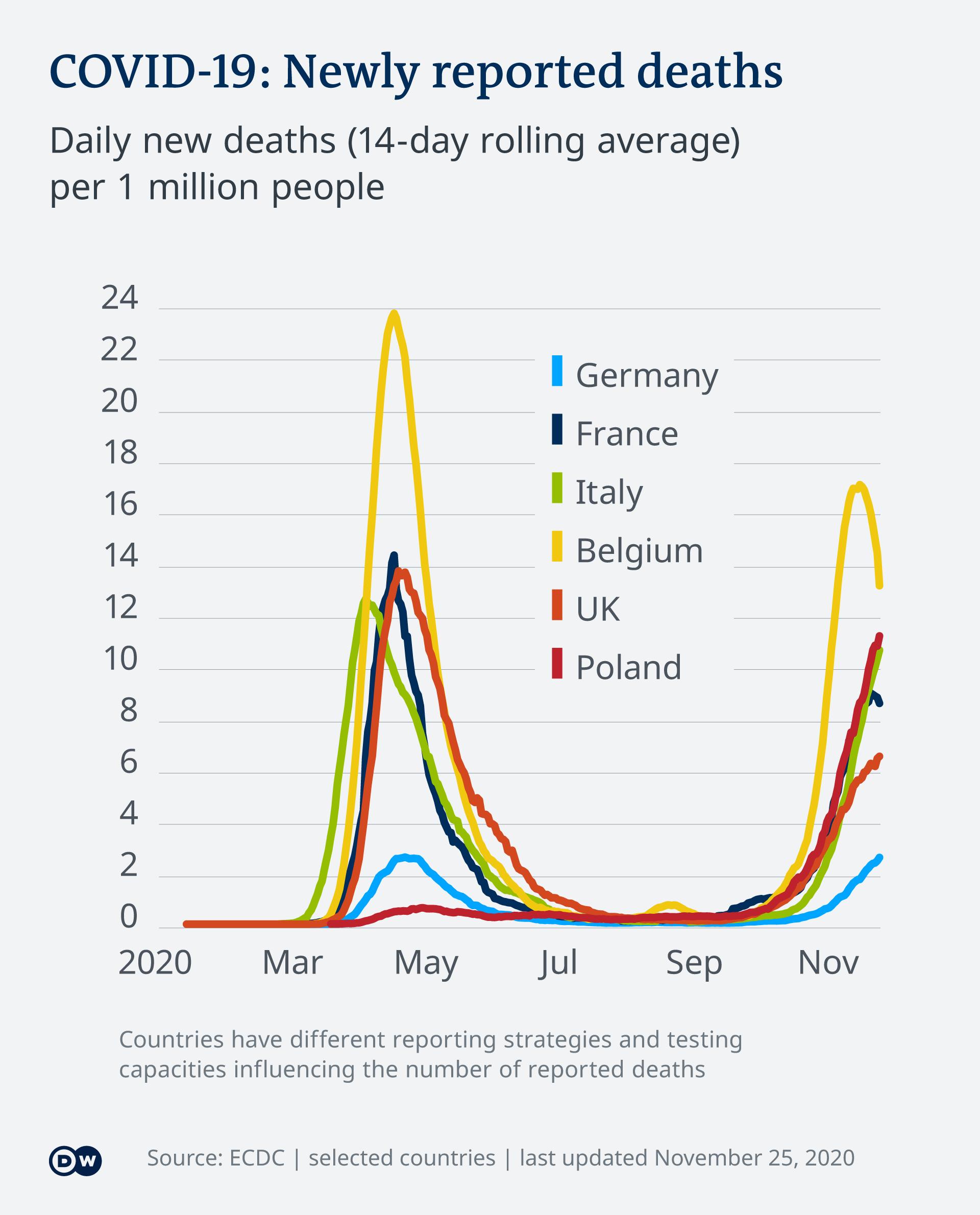 Infografik COVID-19: Tägliche Todesfälle verschiedene Europäische Länder EN