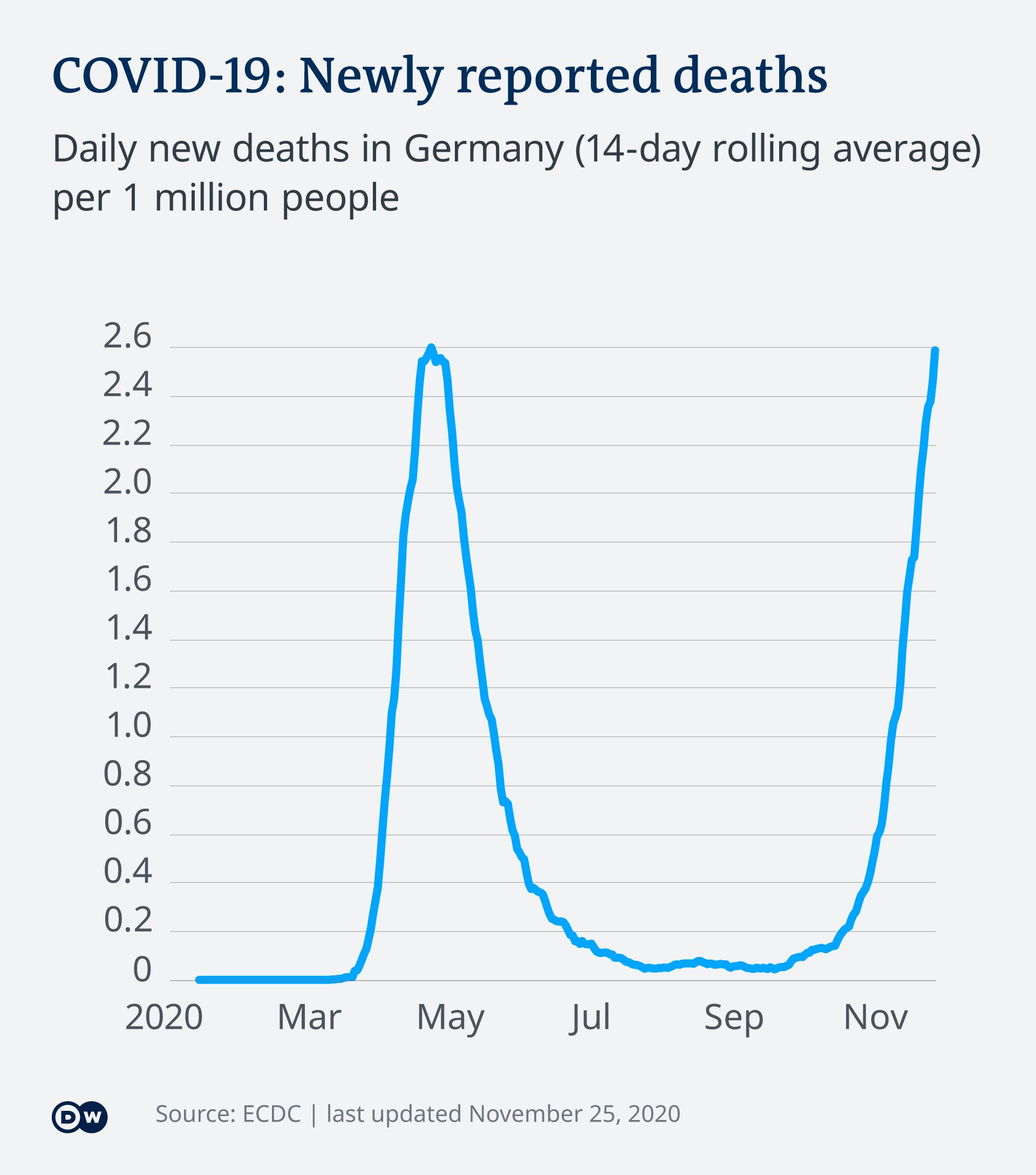 Infografik COVID-19: Tägliche Todesfälle in Deutschland EN