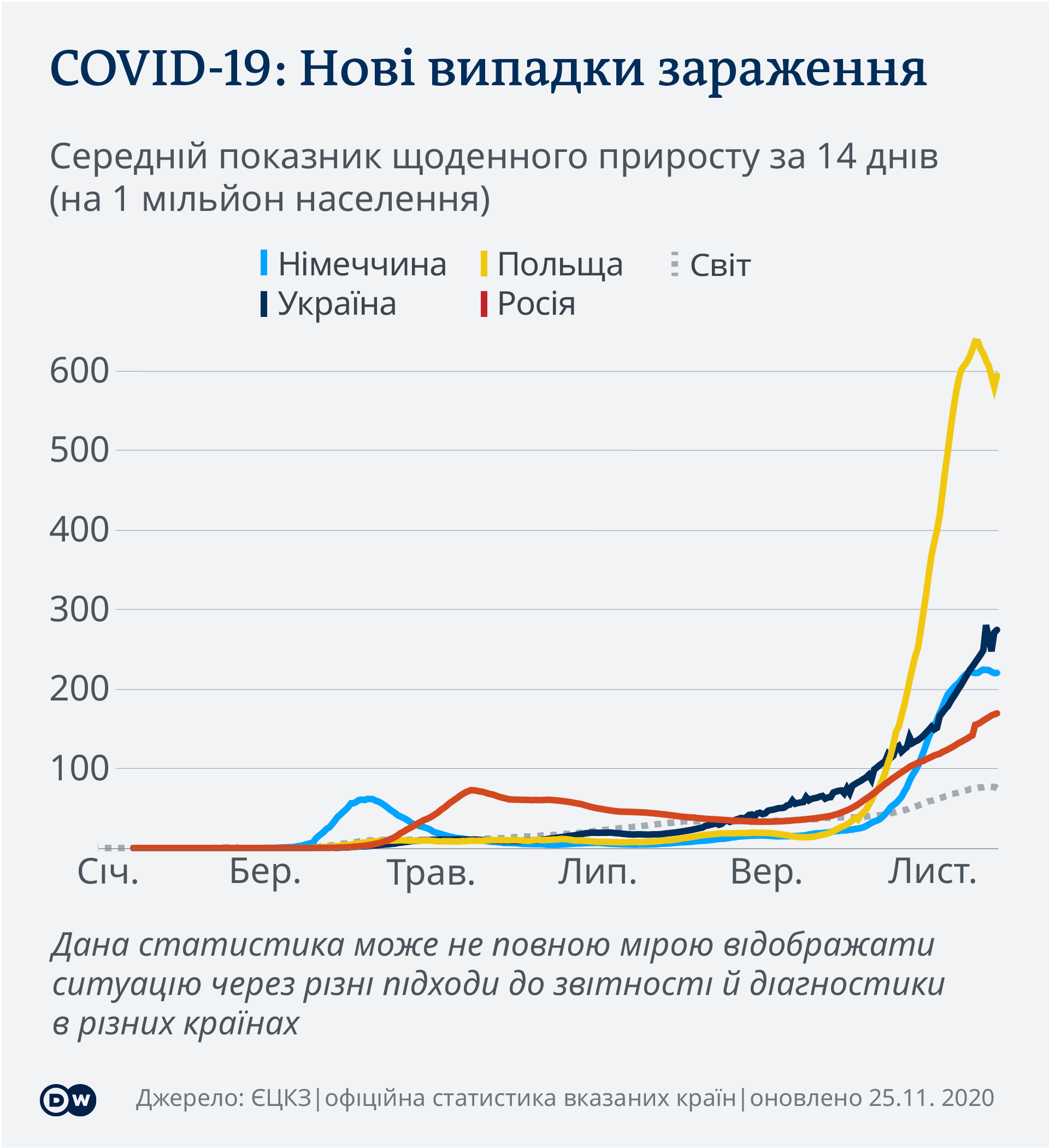 Коронавірус в Україні, Польщі, ФРН і Росії: динаміка зараження (візуалізація даних)