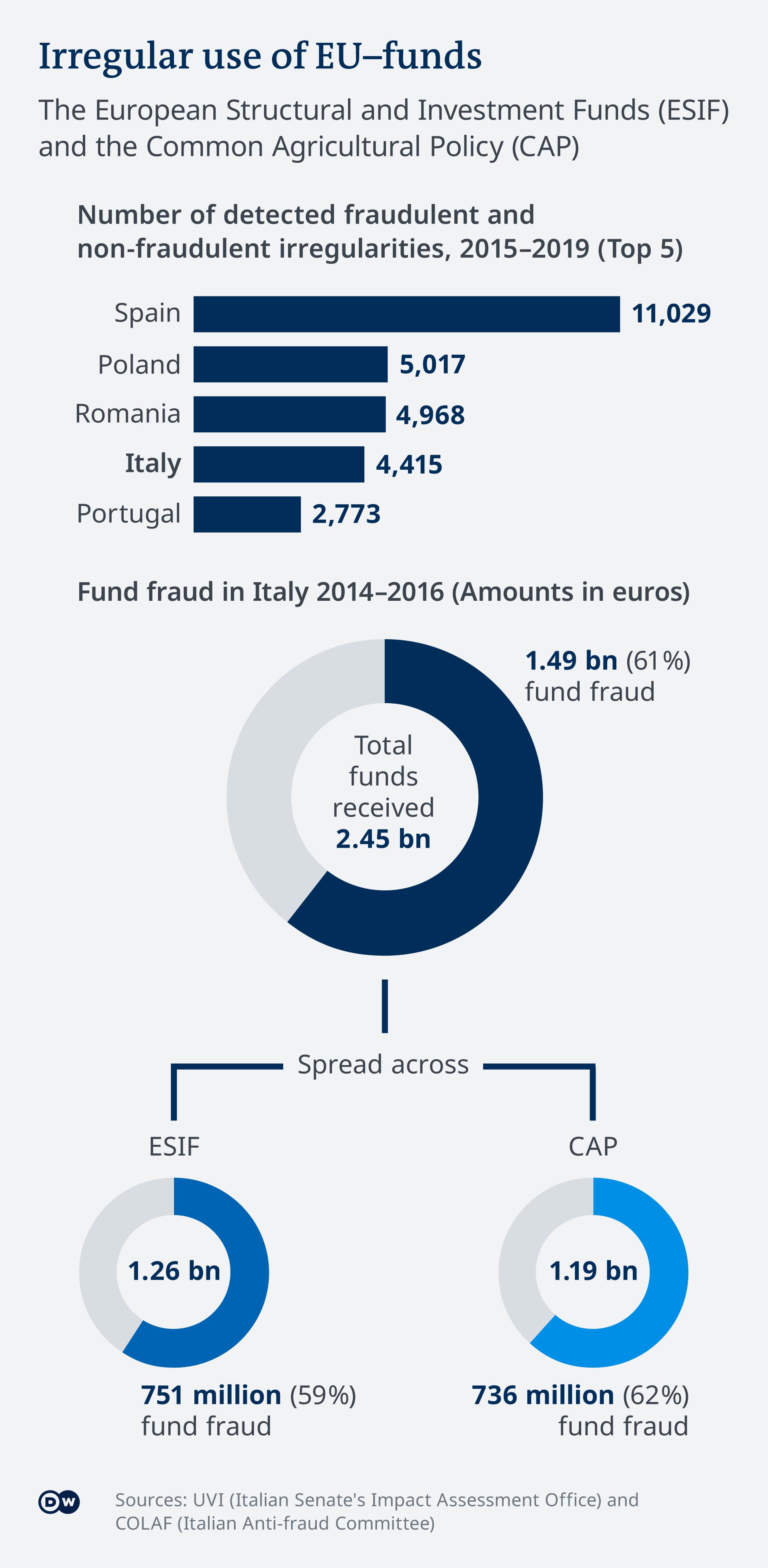 Fraude infográfico Fondos de la UE Italia EN