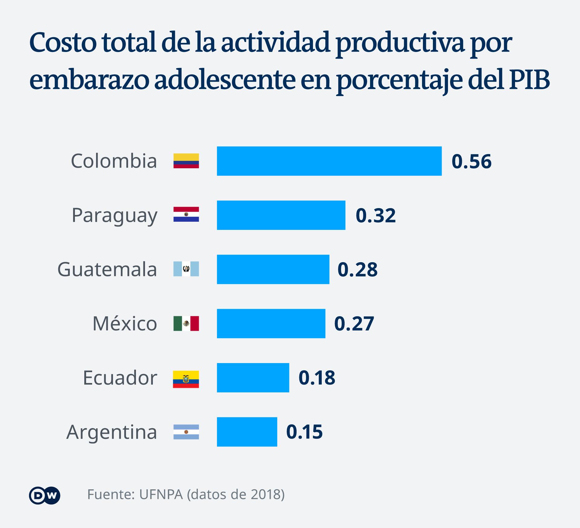 Infografik Kosten Schwangerschaft junge Frauen Lateinamerika ES