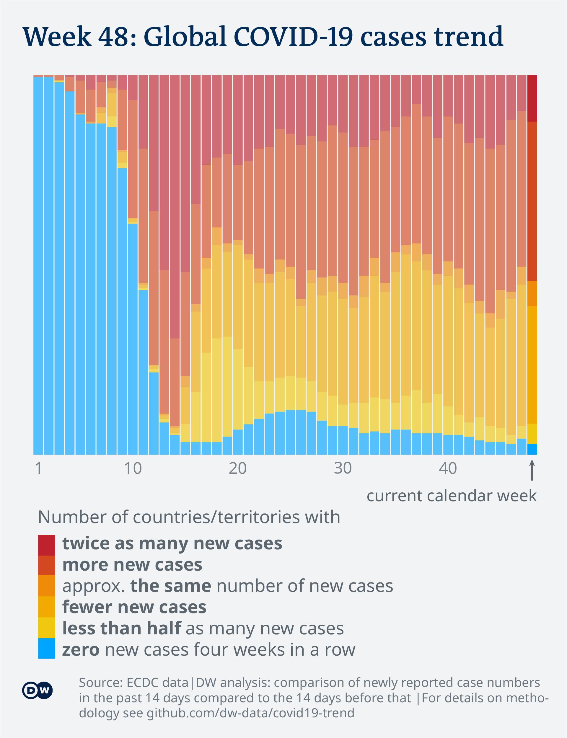 Data visualization: COVID-19 global new case numbers trend - until calendar week 48