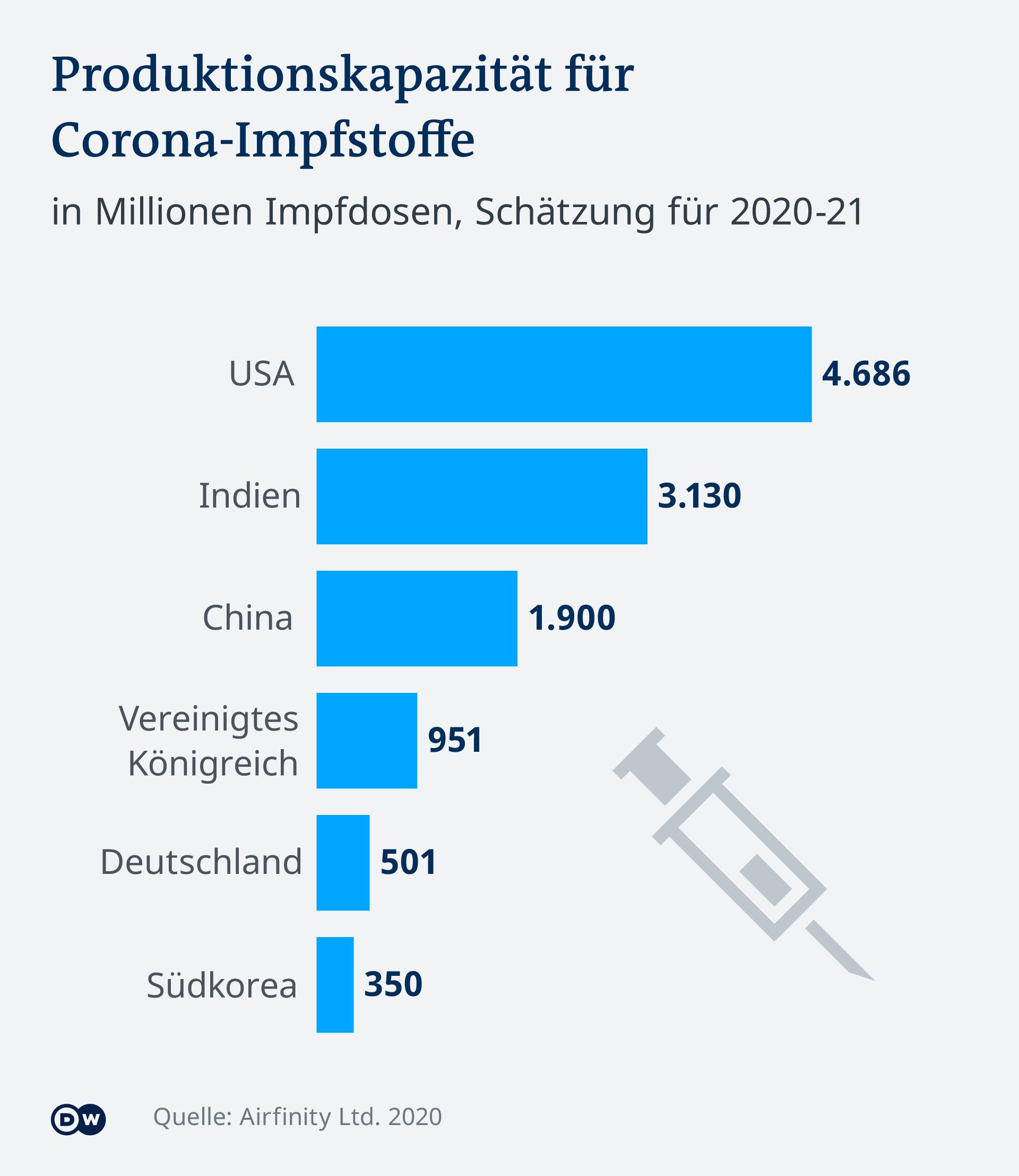 Infografik COVID-19 Impfstoff Produktionskapazitäten DE