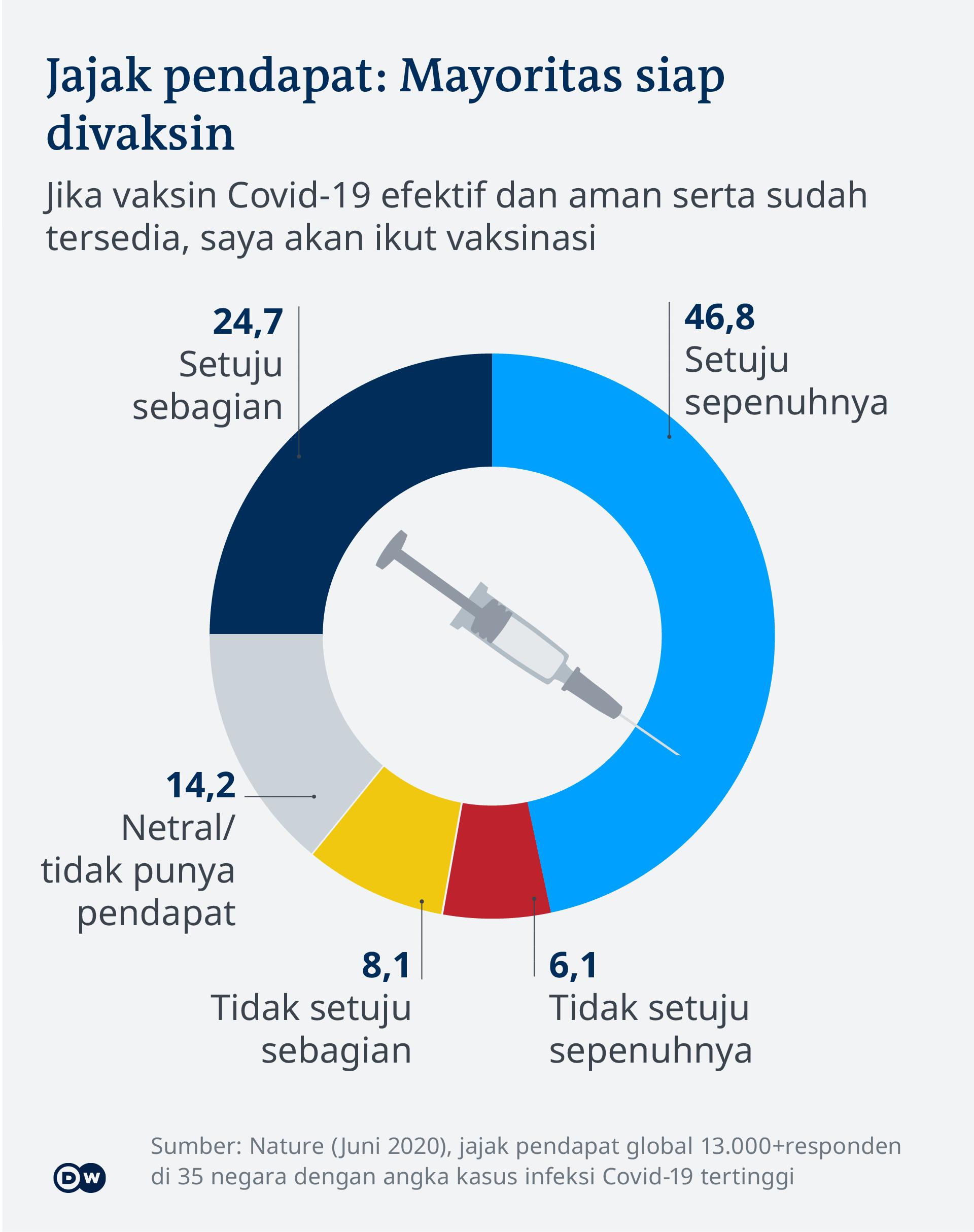 Visualisasi data vaksin covid-19