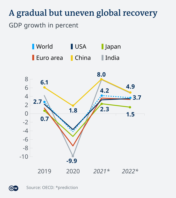 Prediksi pertumbuhan ekonomi global dan di negara ekonomi maju antara 2019 dan 2022, versi Organisasi Kerjasama Ekonomi dan Perkembangan .(OECD)