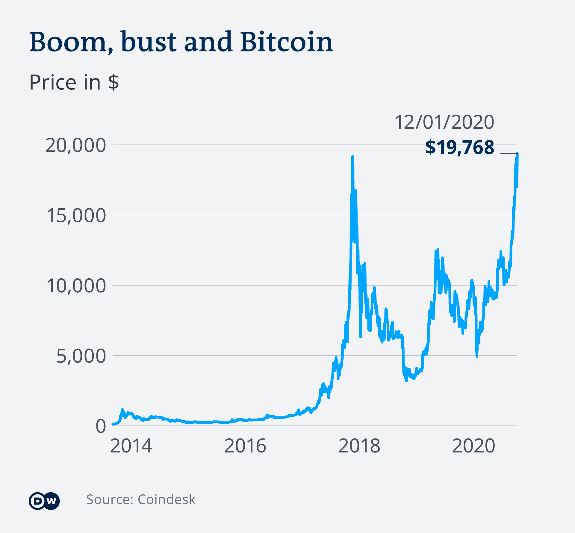 Bitcoins price euro mathematical sports betting