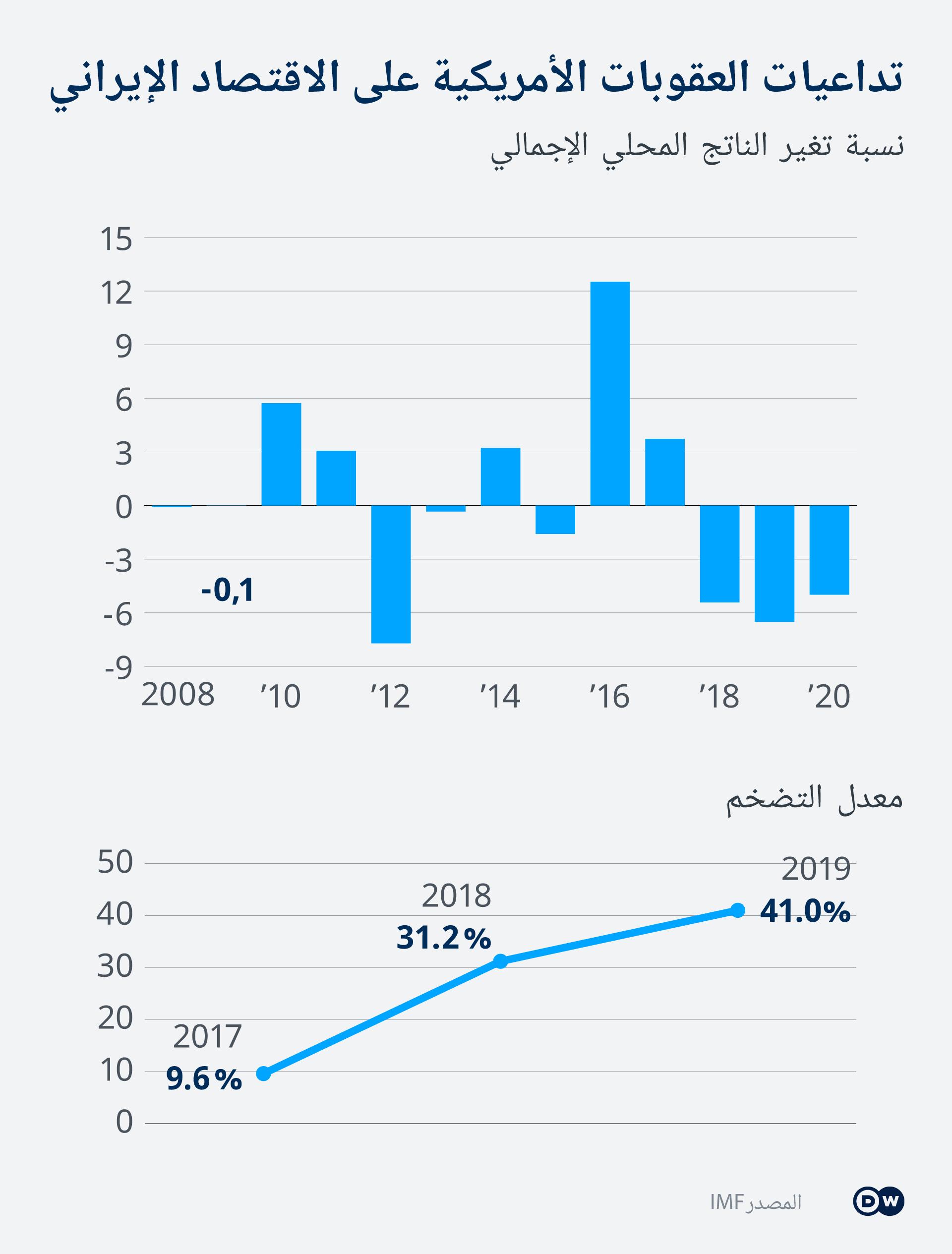 Infografik BIP und Inflation im Iran AR