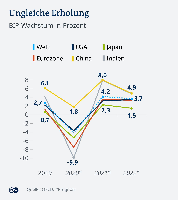 Rast BDP u procentima od 2019. sa prognozom za 2021. i 2022. (svet, SAD, Japan, evrozona, Kina, Indija)