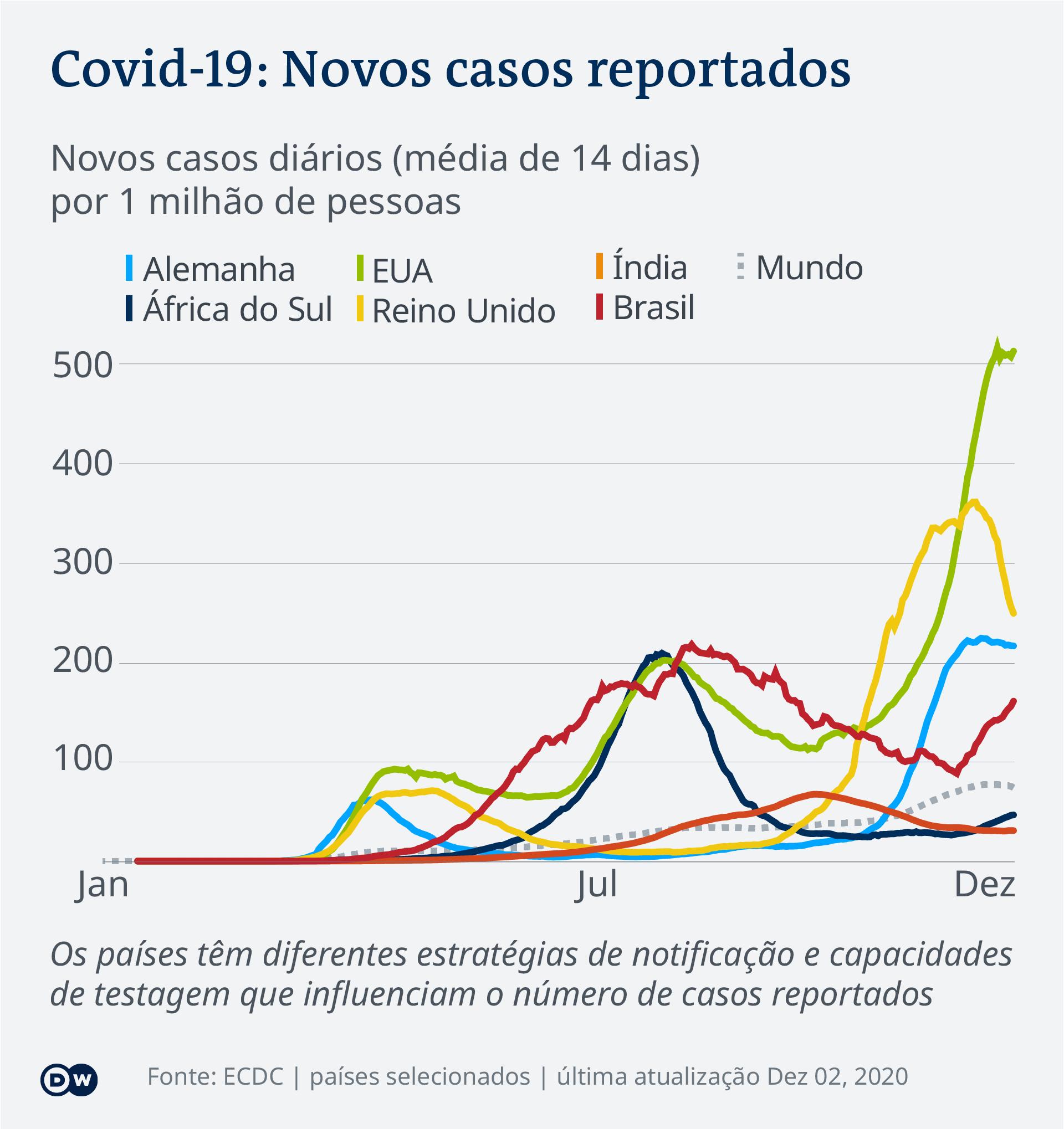 Casos novos do coronavírus no mundo (2 de dezembro de 2020)