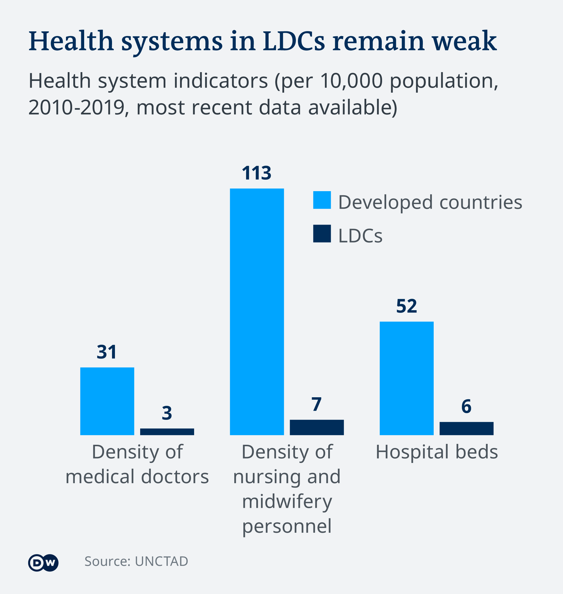 Infografik Health systems in LDCs remain weak EN