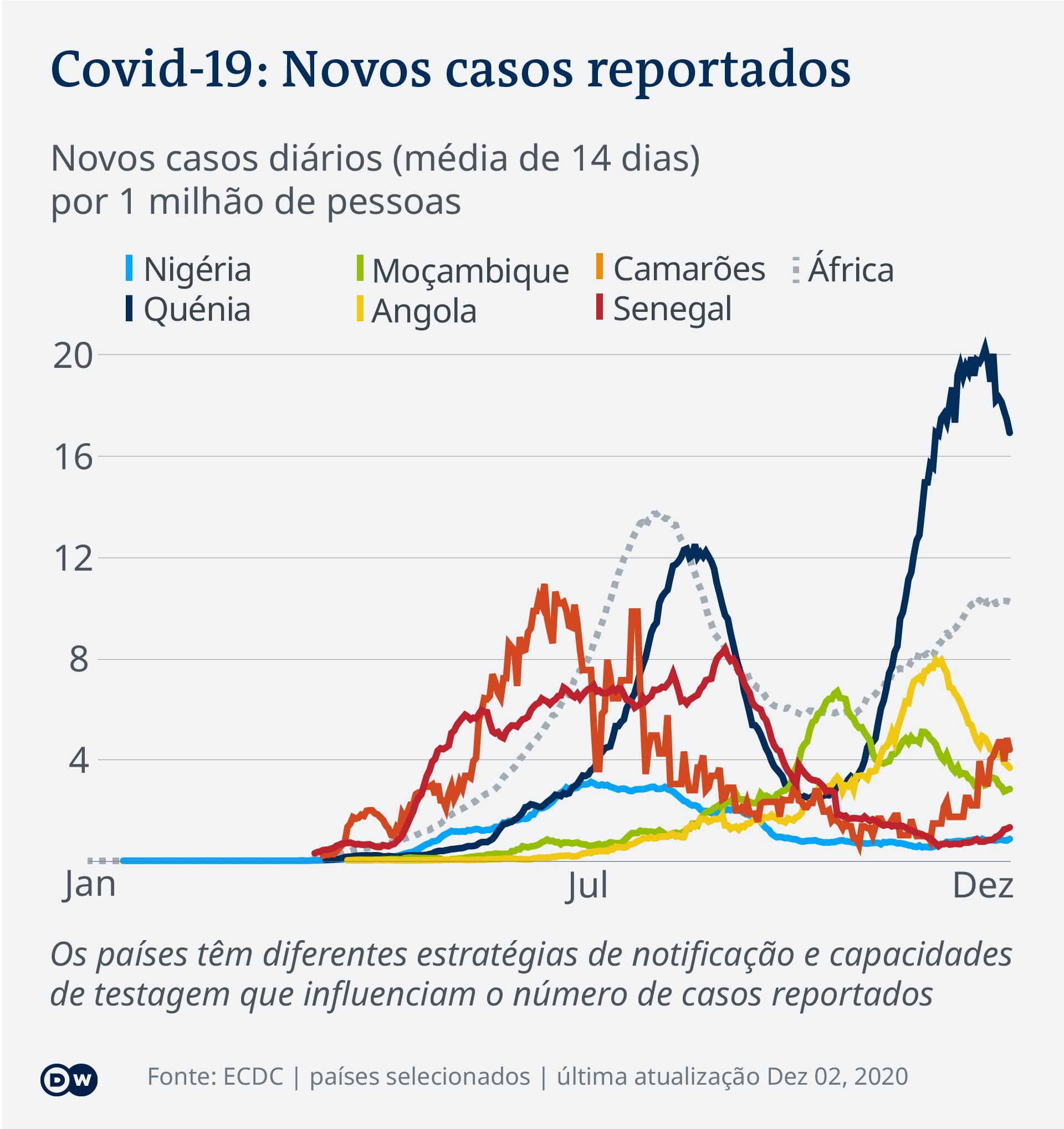 Casos novos do coronavírus em África (2 de dezembro de 2020)