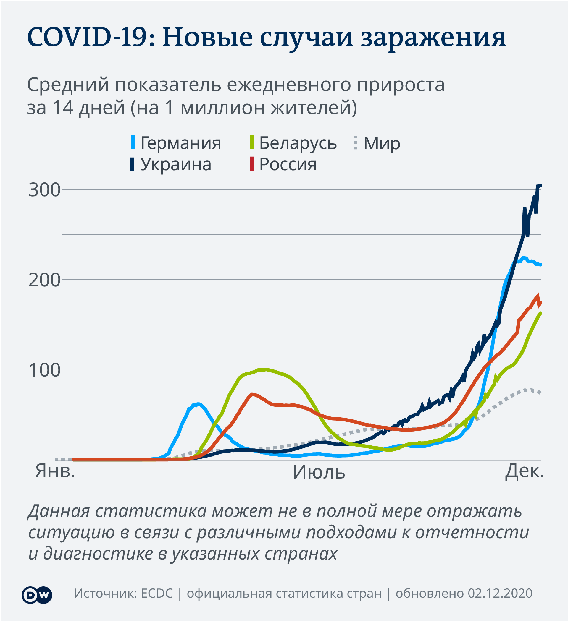 Data visualization COVID-19 New Cases Per Capita – 2020-12-02 – Eastern Europe - Russian