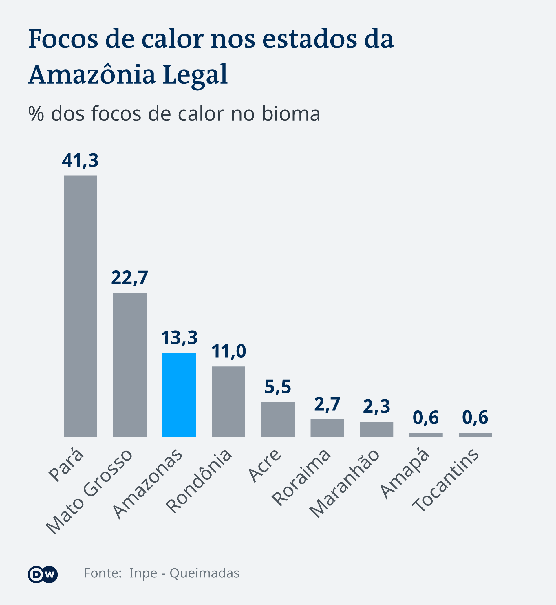 Gráfico: queimadas na Amazônia Legal