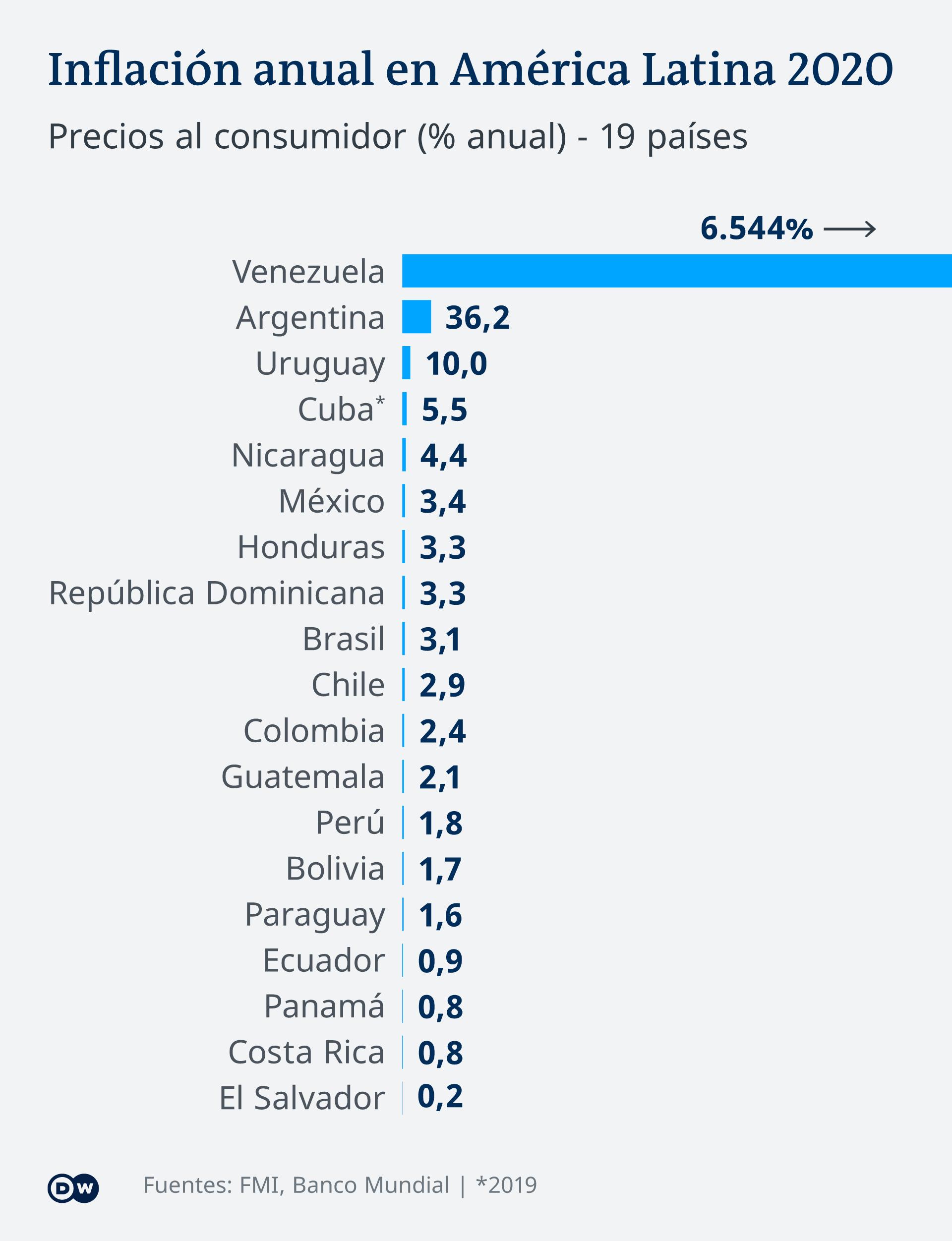 Infografik Inflation Lateinamerika ES