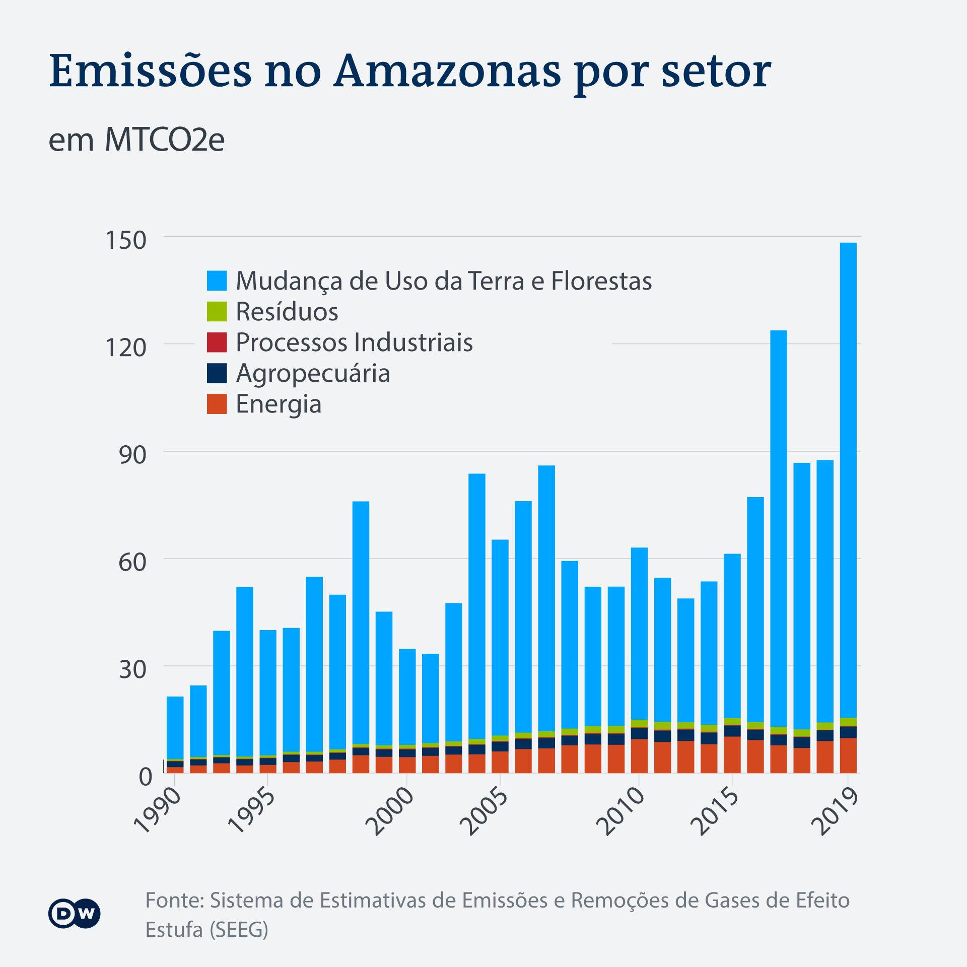 Gráfico: emissões no Amazonas por setor