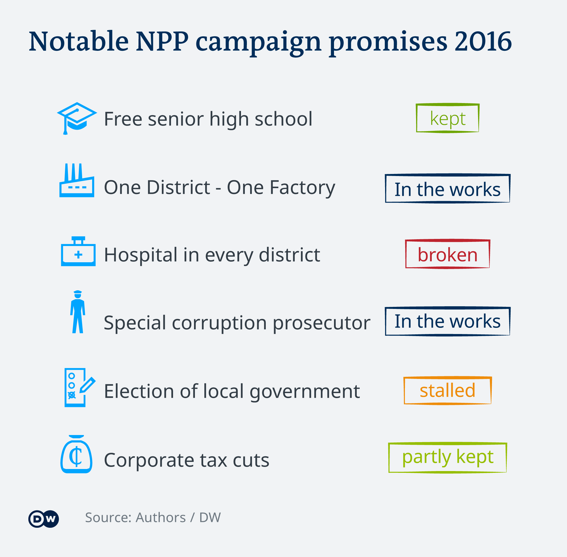 An infographic showing notable campaign promises made by the NPP
