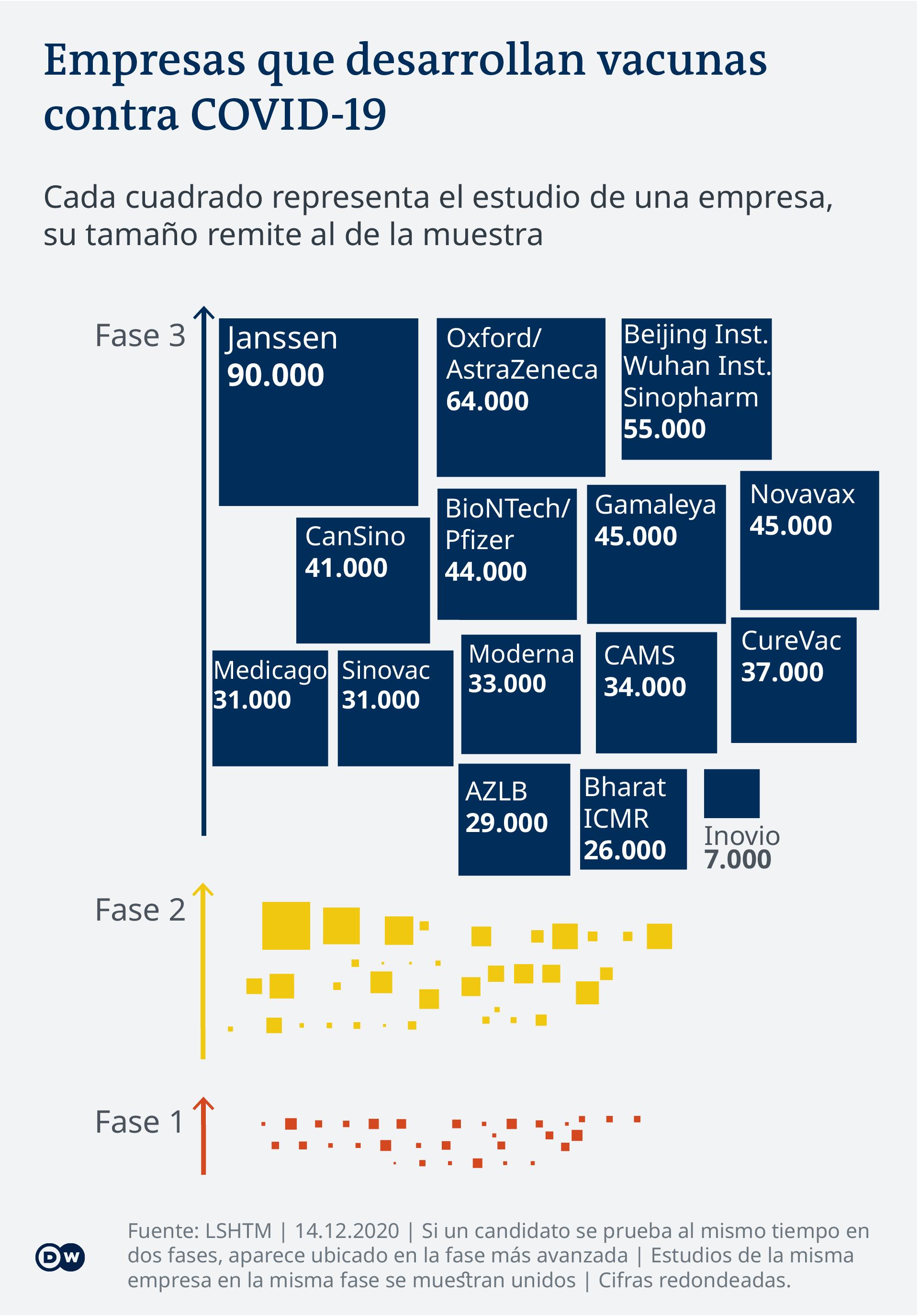 Data visualization - COVID-19 vaccine tracker - Research Team - Update 14.12.2020 - Spanish