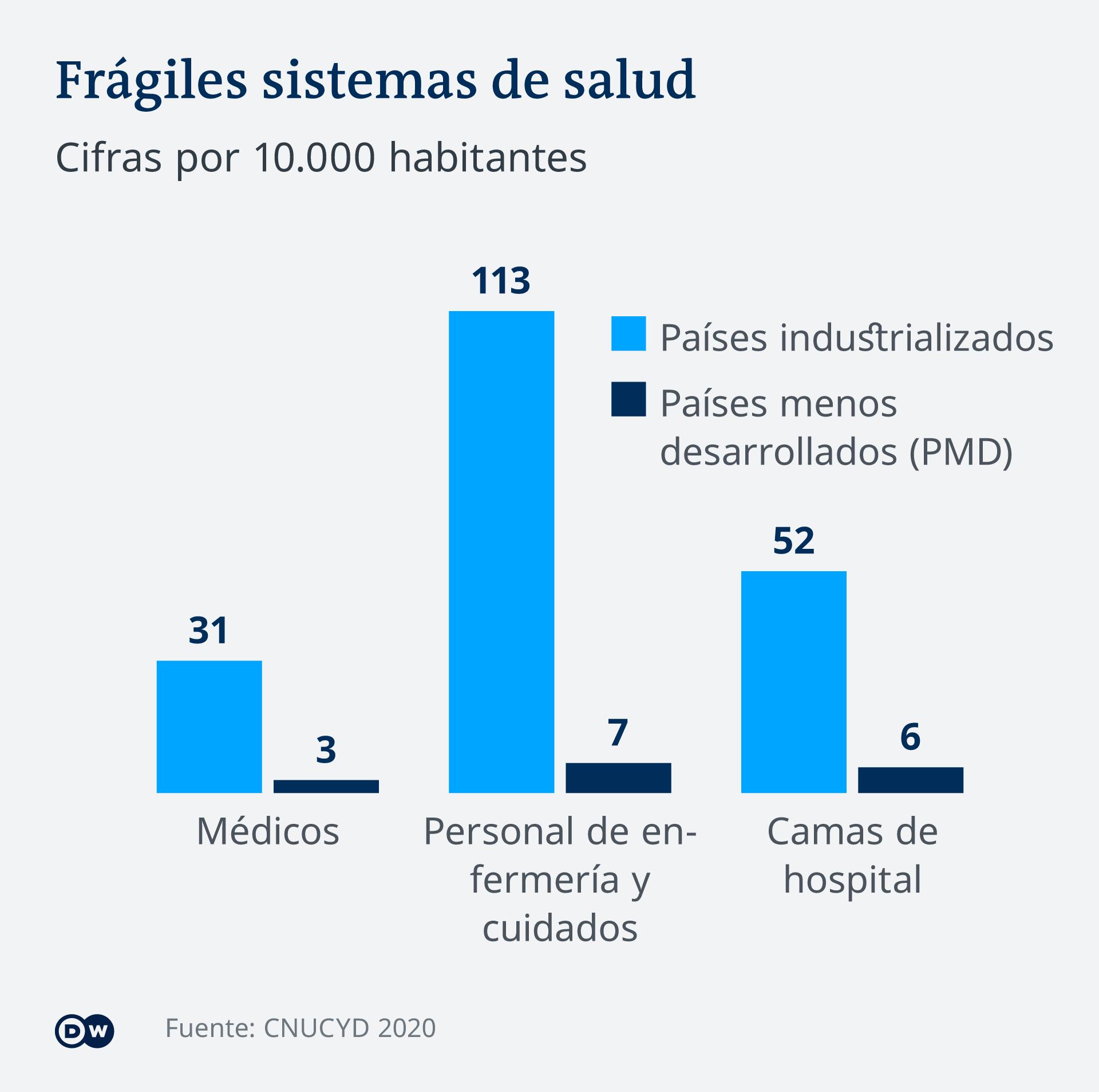 Infograifk - Entwicklung der Gesundheitssystem in Schwellenländern - ES