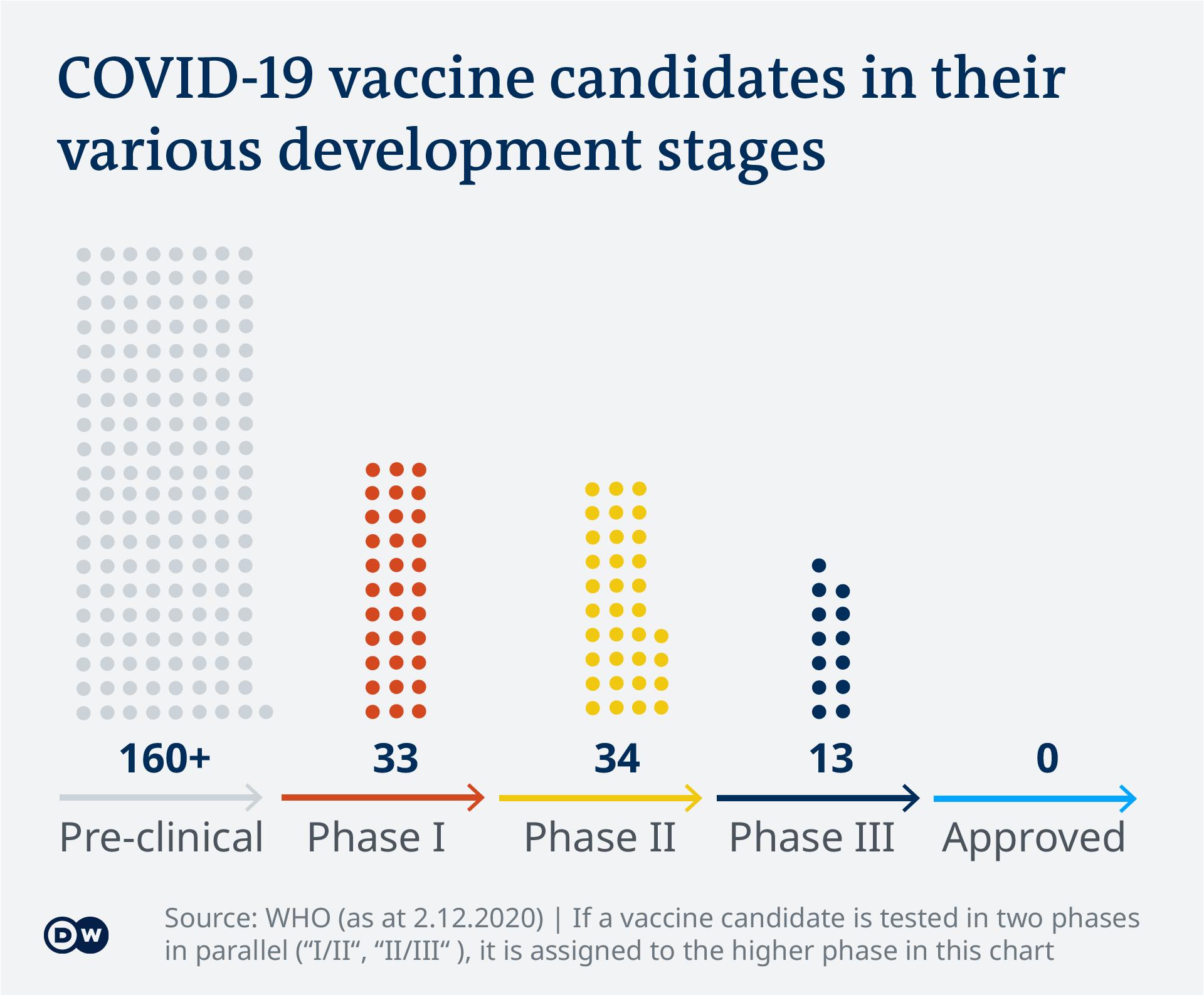 Data visualization - COVID-19 vaccine tracker - Phases - Update 2.12.2020