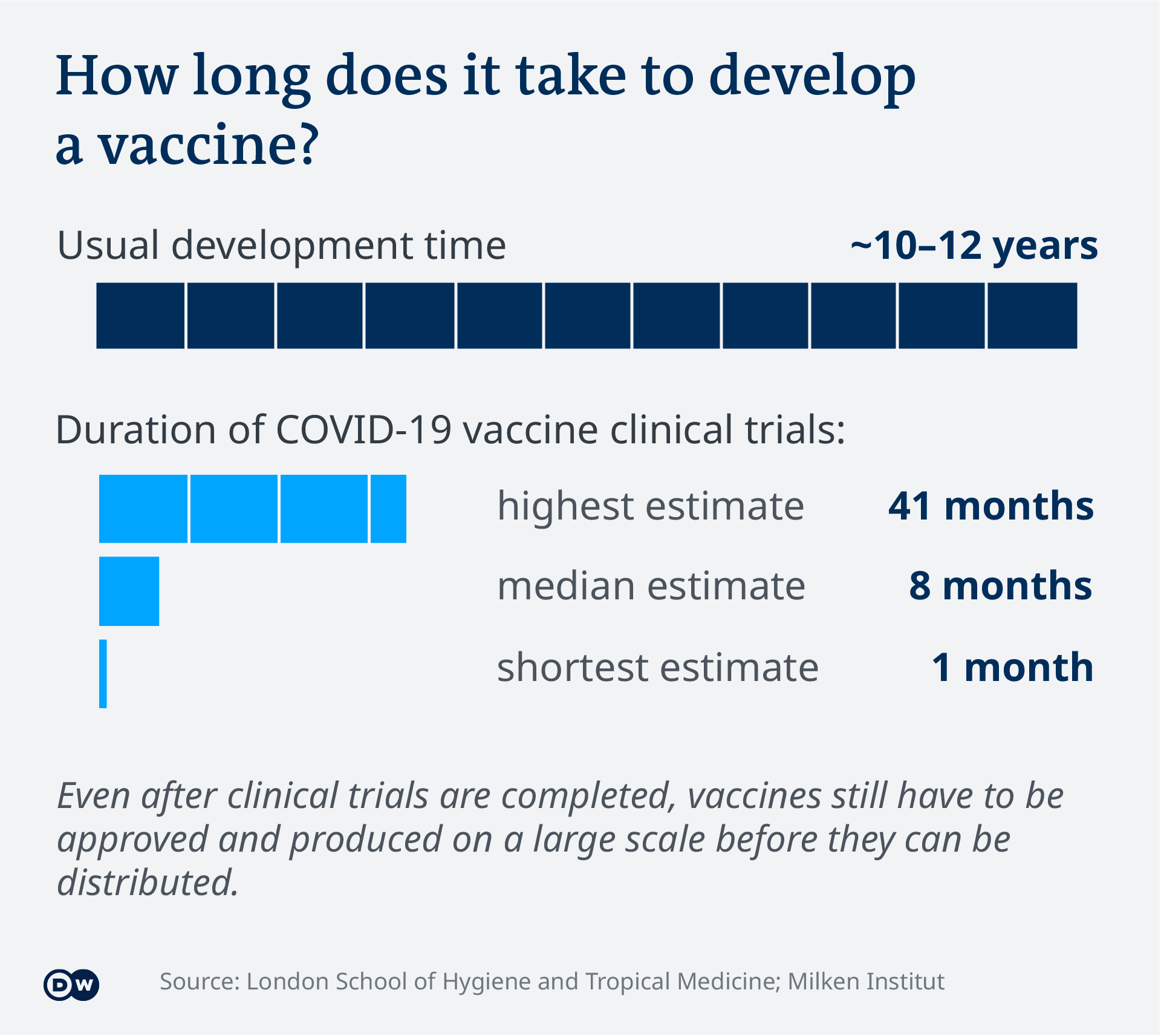 Data visualization - COVID-19 vaccine tracker - Duration - Update 2.12.2020