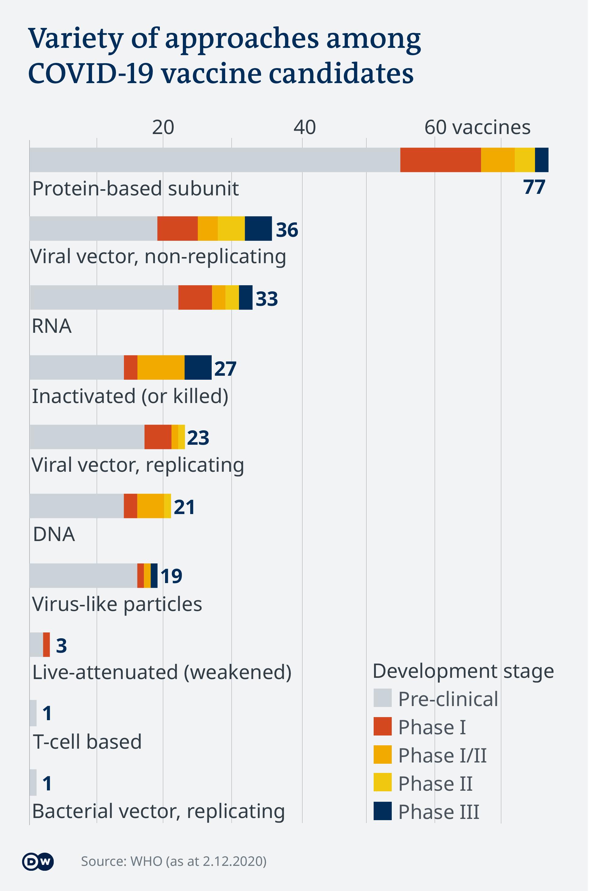 Data visualization - COVID-19 vaccine tracker - Types - Update 2.12.2020
