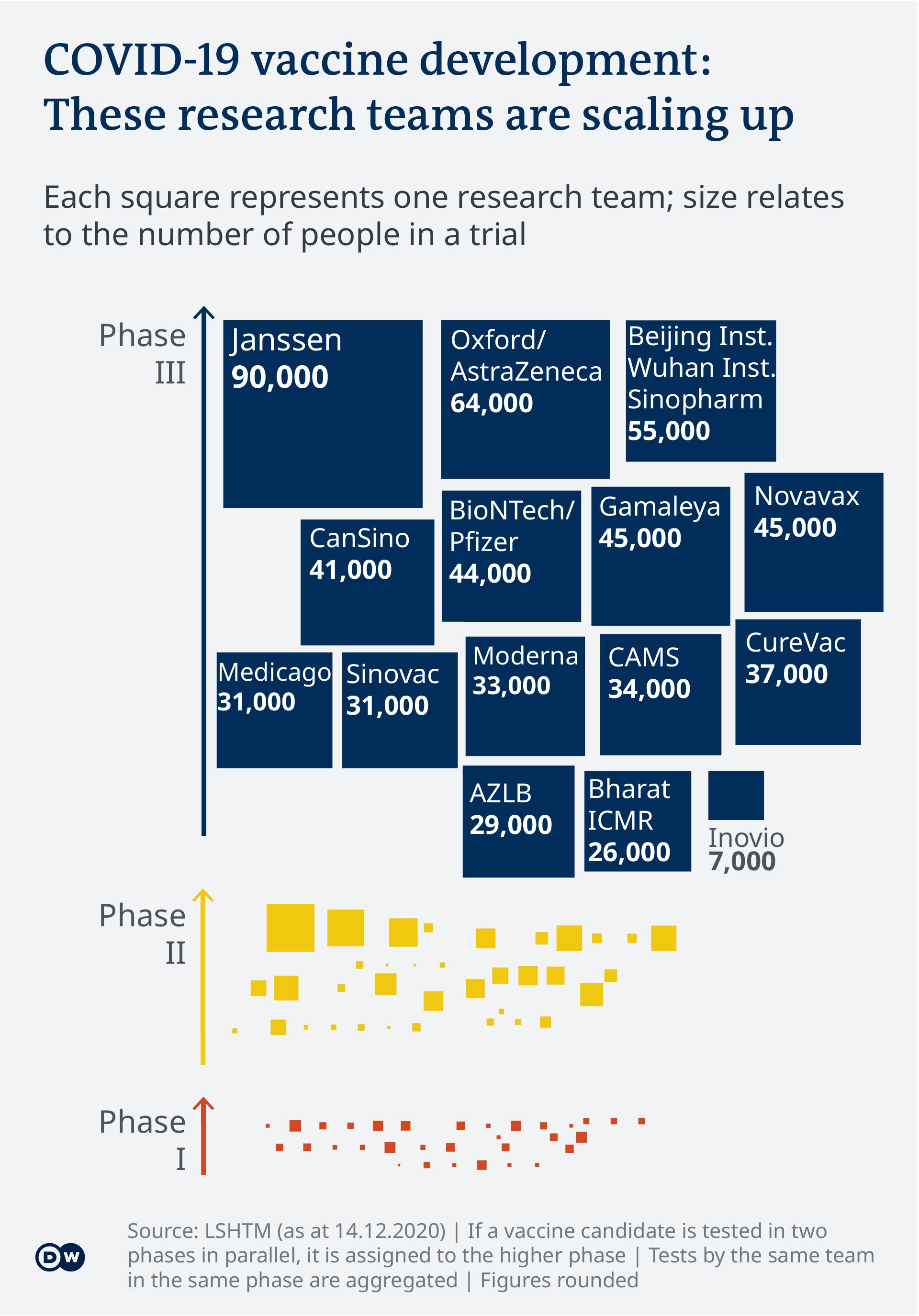 Data visualization - COVID-19 vaccine tracker - Research Teams - Update 2.12.2020