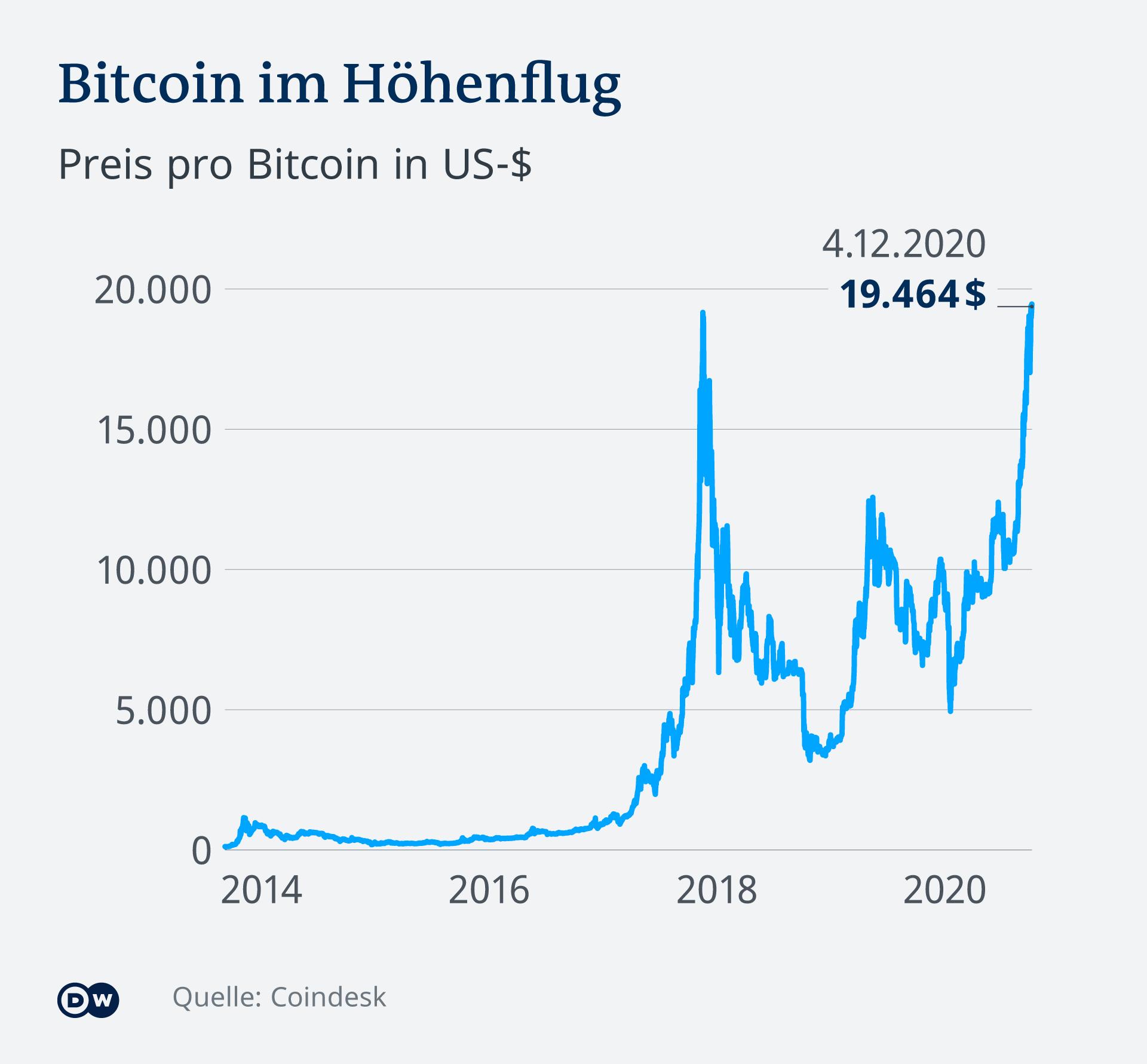 Ein Bitcoin-Preis in den USA