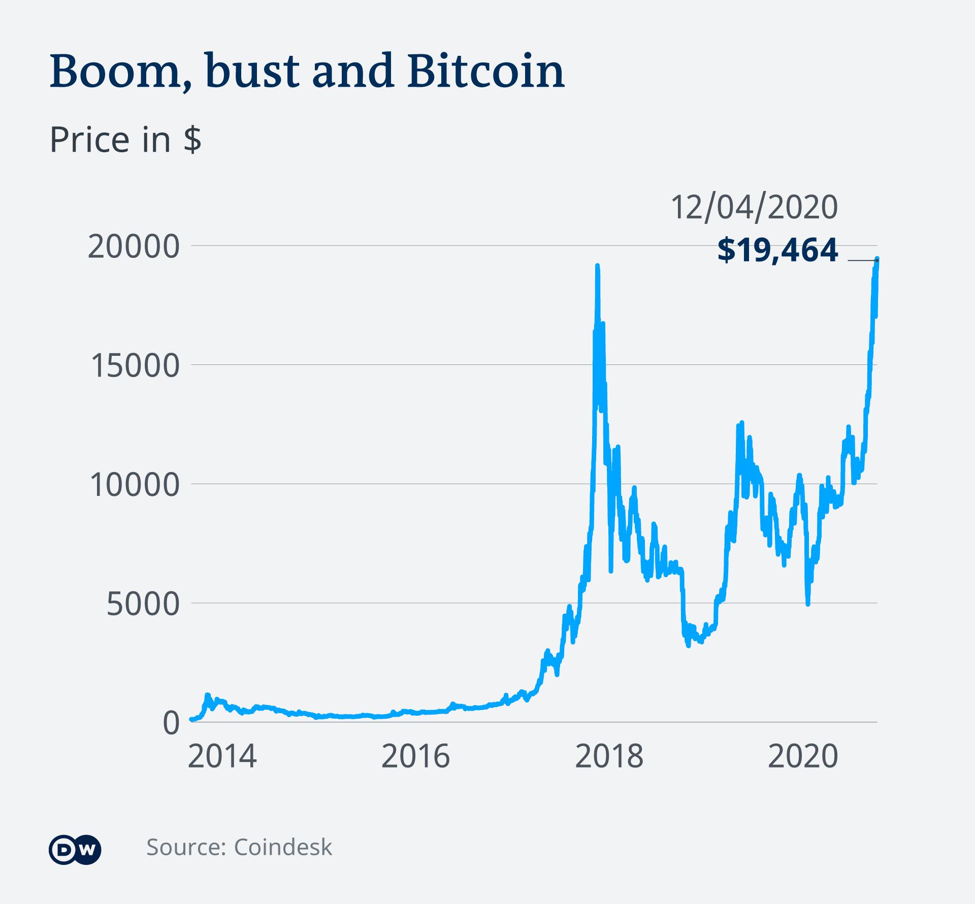 Dove Puoi Guadagnare Bitcoin In Un Mese - Opzione superiore inferiore