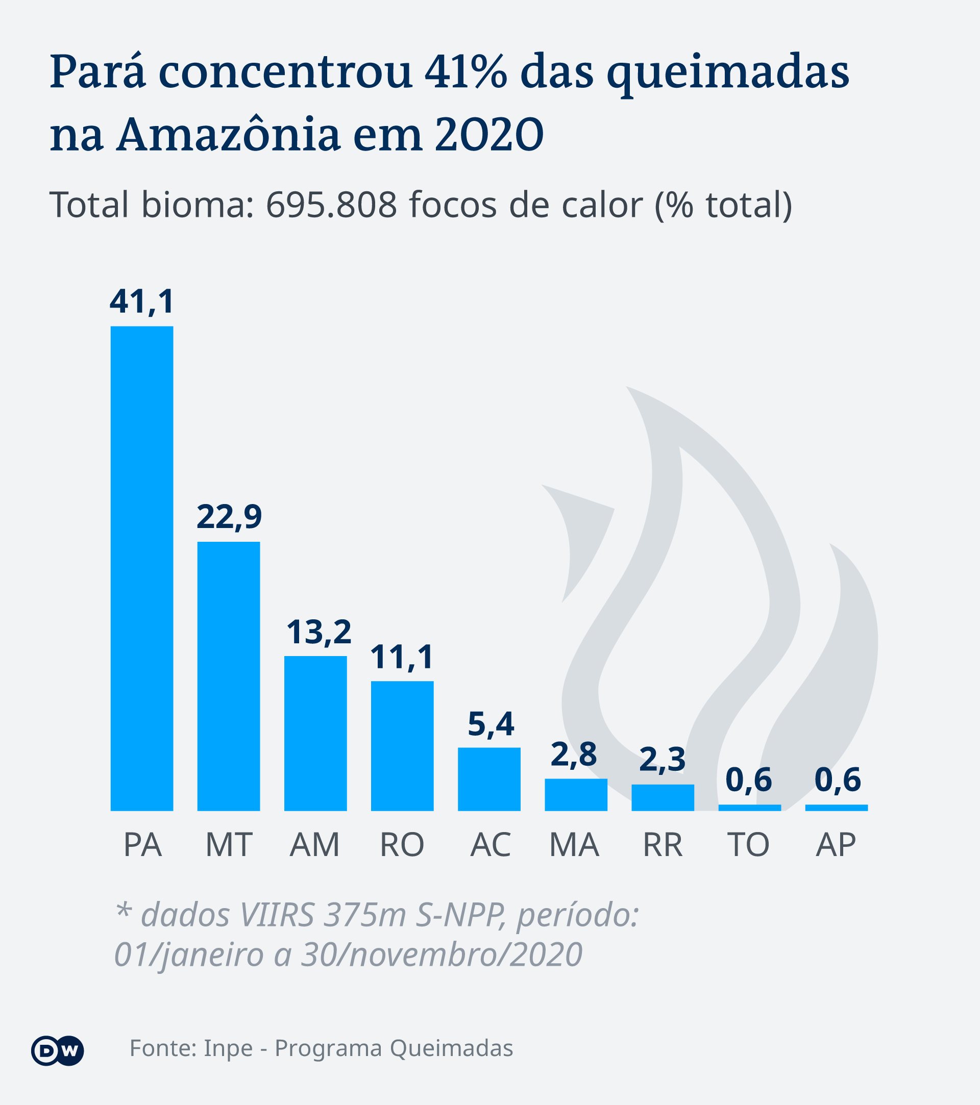 Gráfico mostra incidência de queimadas em estados da Amazônia