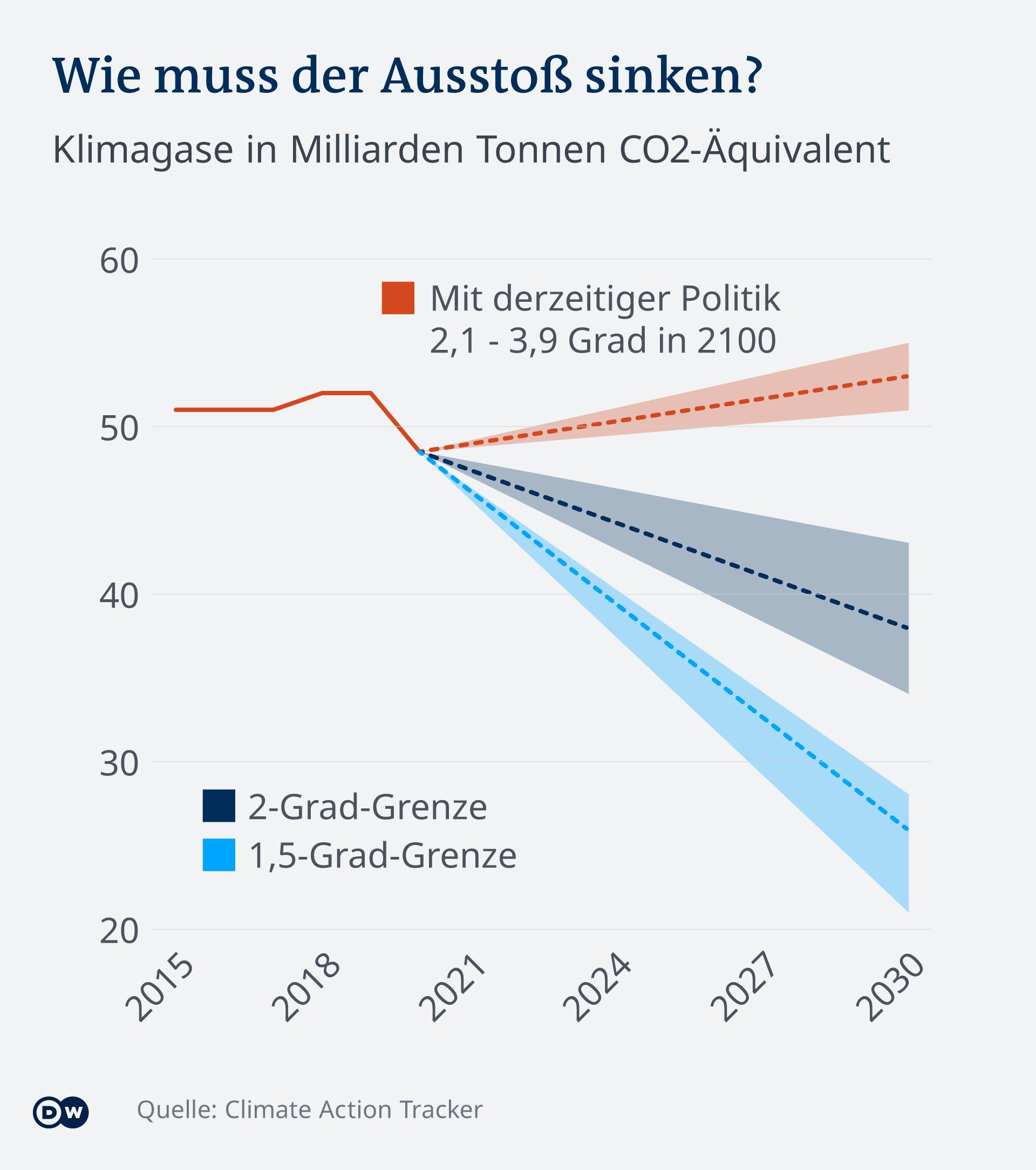 Infografik CO2-Ausstoß: Wie müssen die Emissionen für das Klimaziel sinken?