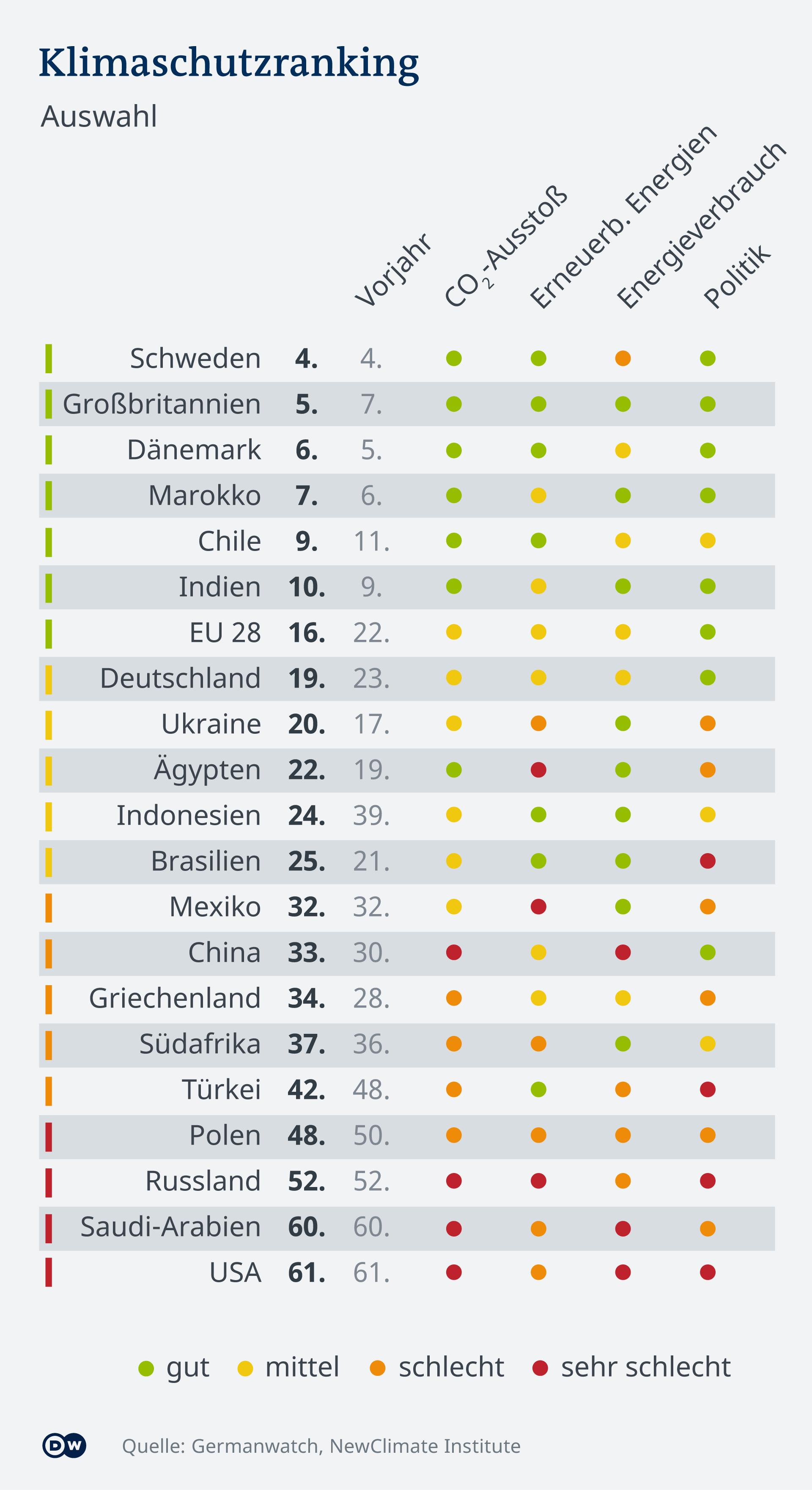 Infografik - Klimaschutz Ranking weltweit Auswahl 2021 - DE
