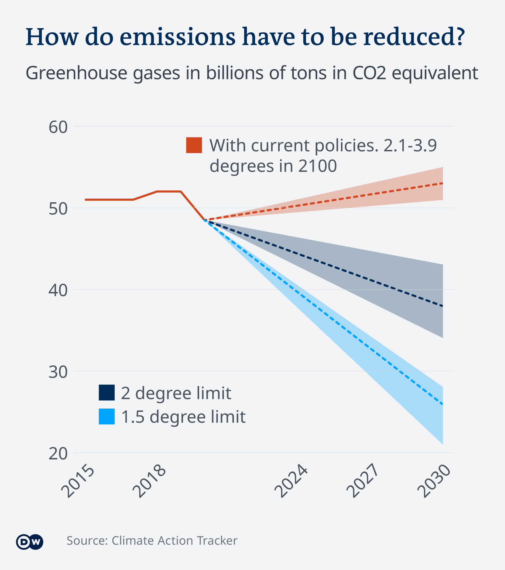 An infographic shows emissions projections