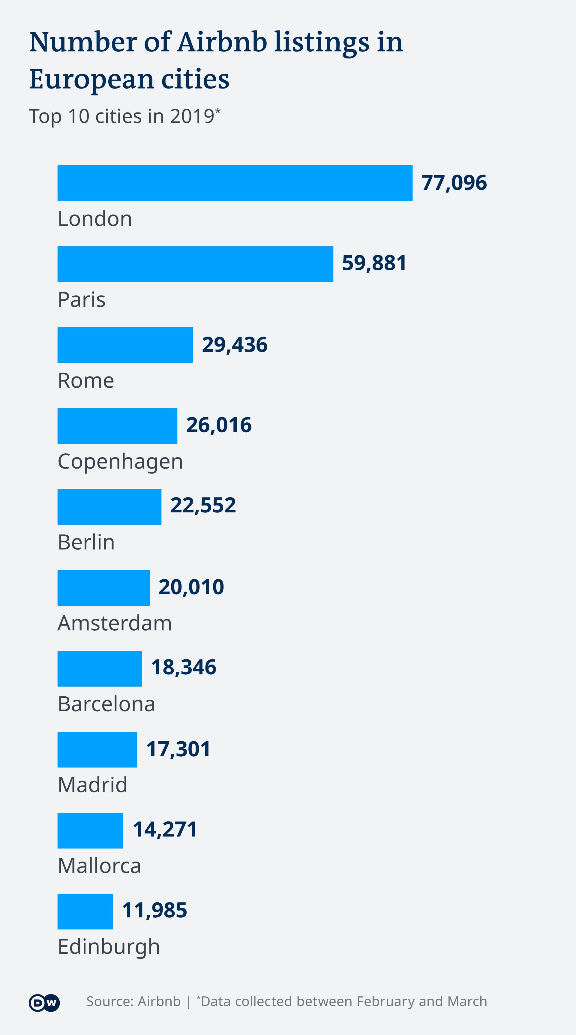 Infografik Airbnb Anzahl Unterkünfte Europa EN