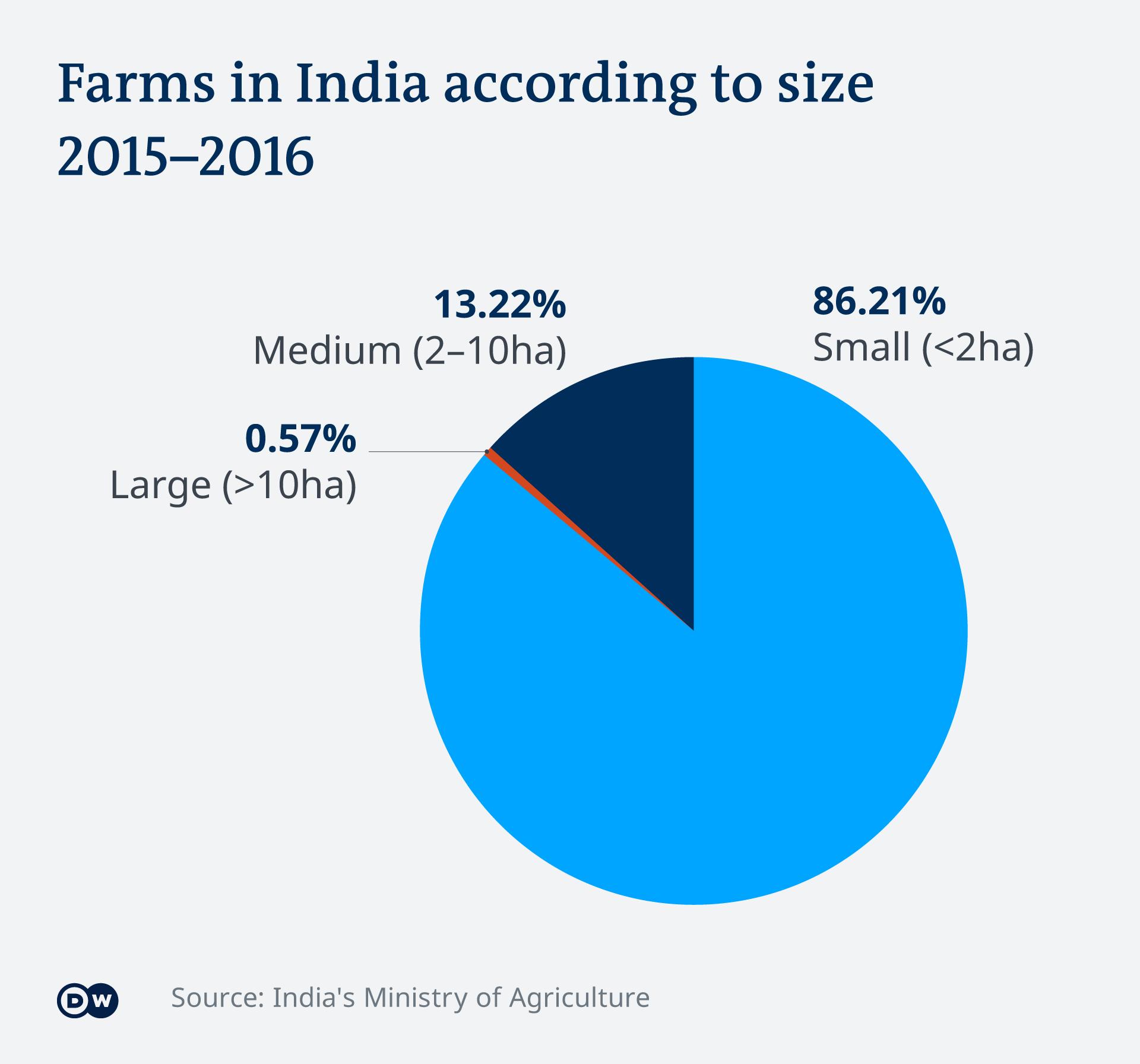Pembagian lahan pertanian di India sesuai ukuran.