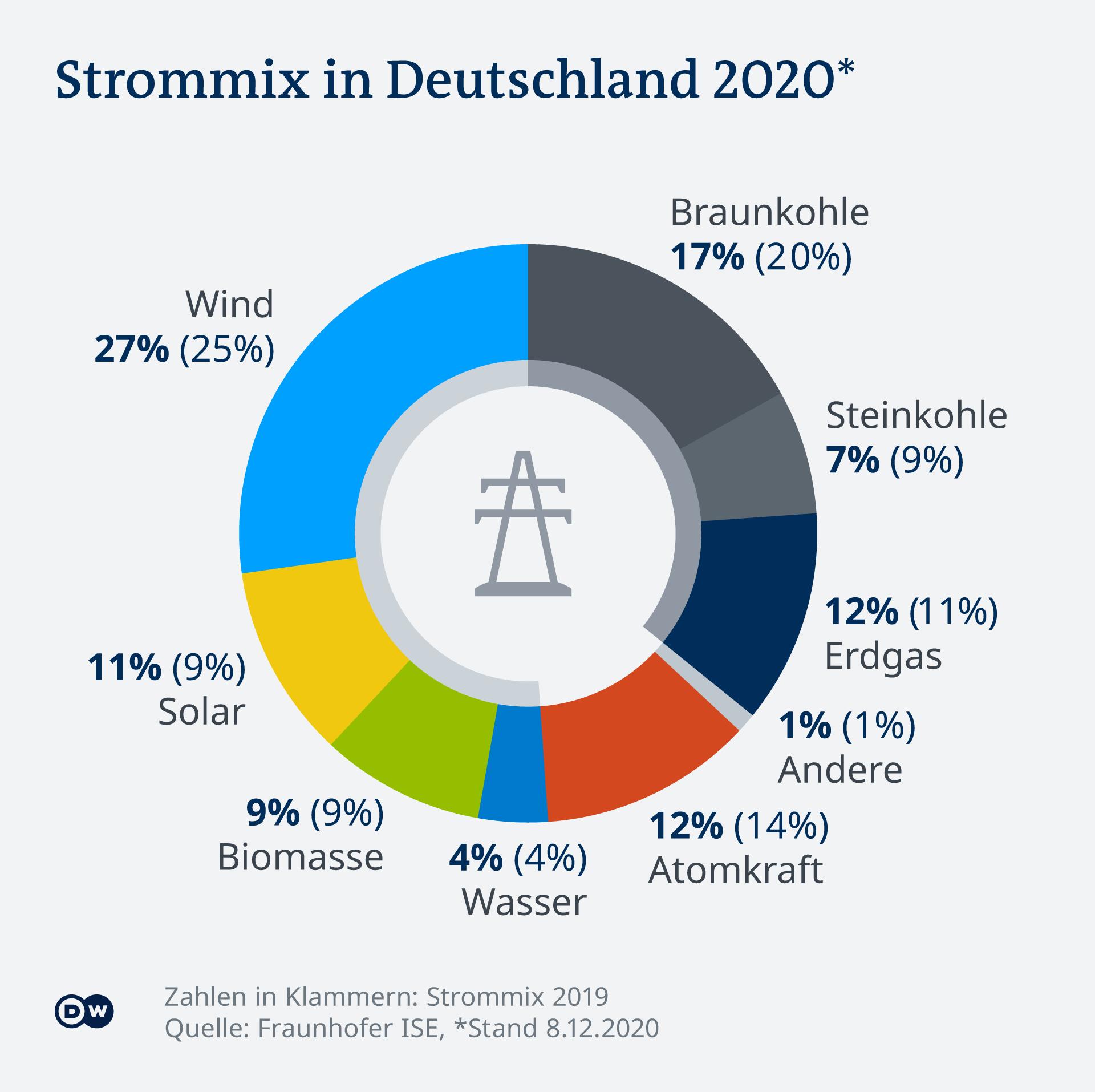 Infografik Strommix in Deutschland 2020 DE
