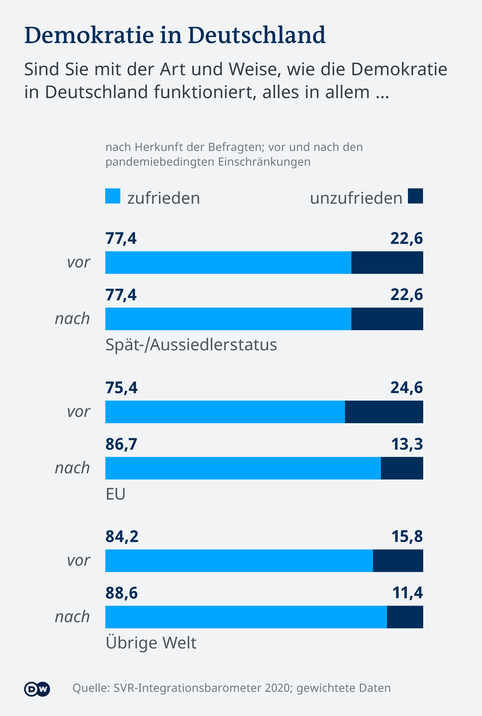 Infografik SVR-Integrationsbarometer 2020 Demokratie in Deutschland DE (Sperrfrist: 9.12.20, 10:30)