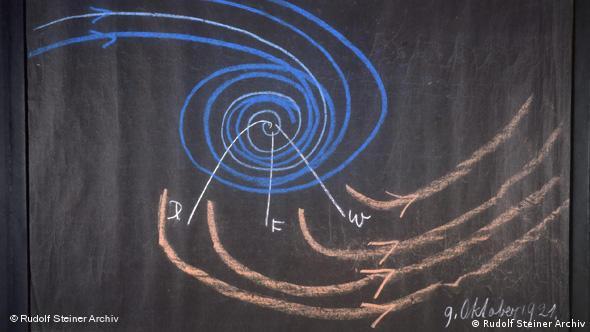 Tafel mit eurythmischen Zeichnungen © Rudolf Steiner Archiv, Dornach