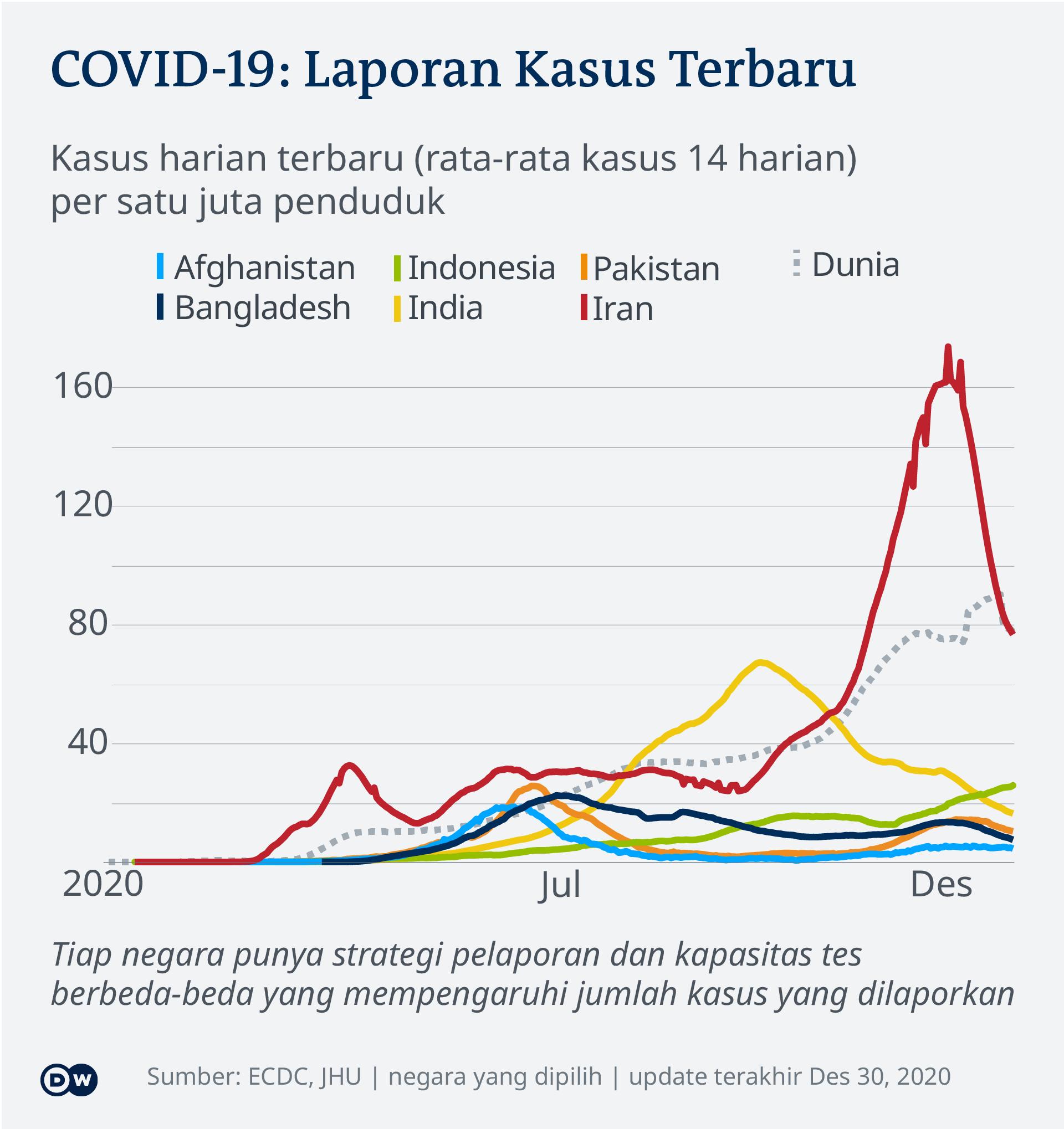 Data visualization COVID-19 New Cases Per Capita – 2020-1209 – Asia - Indonesian