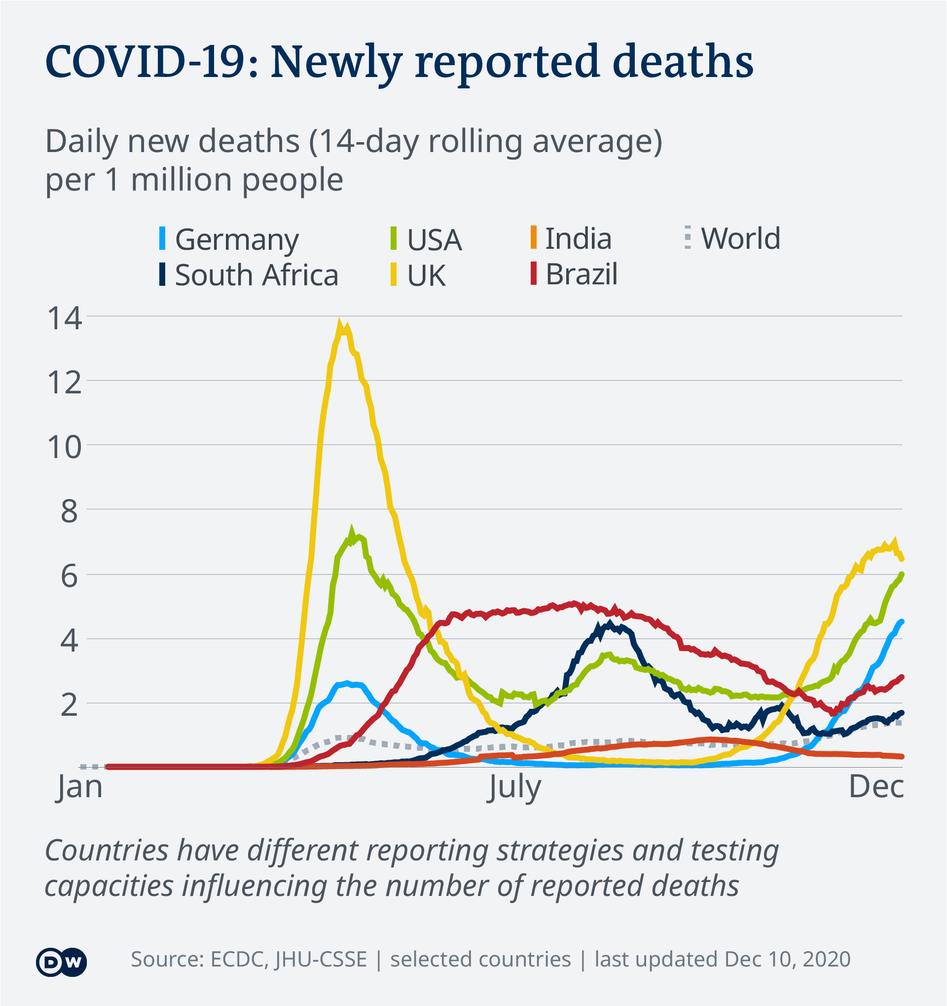 Coronavirus Digest Germany Surpasses 20 000 Covid Deaths News Dw 10 12 2020