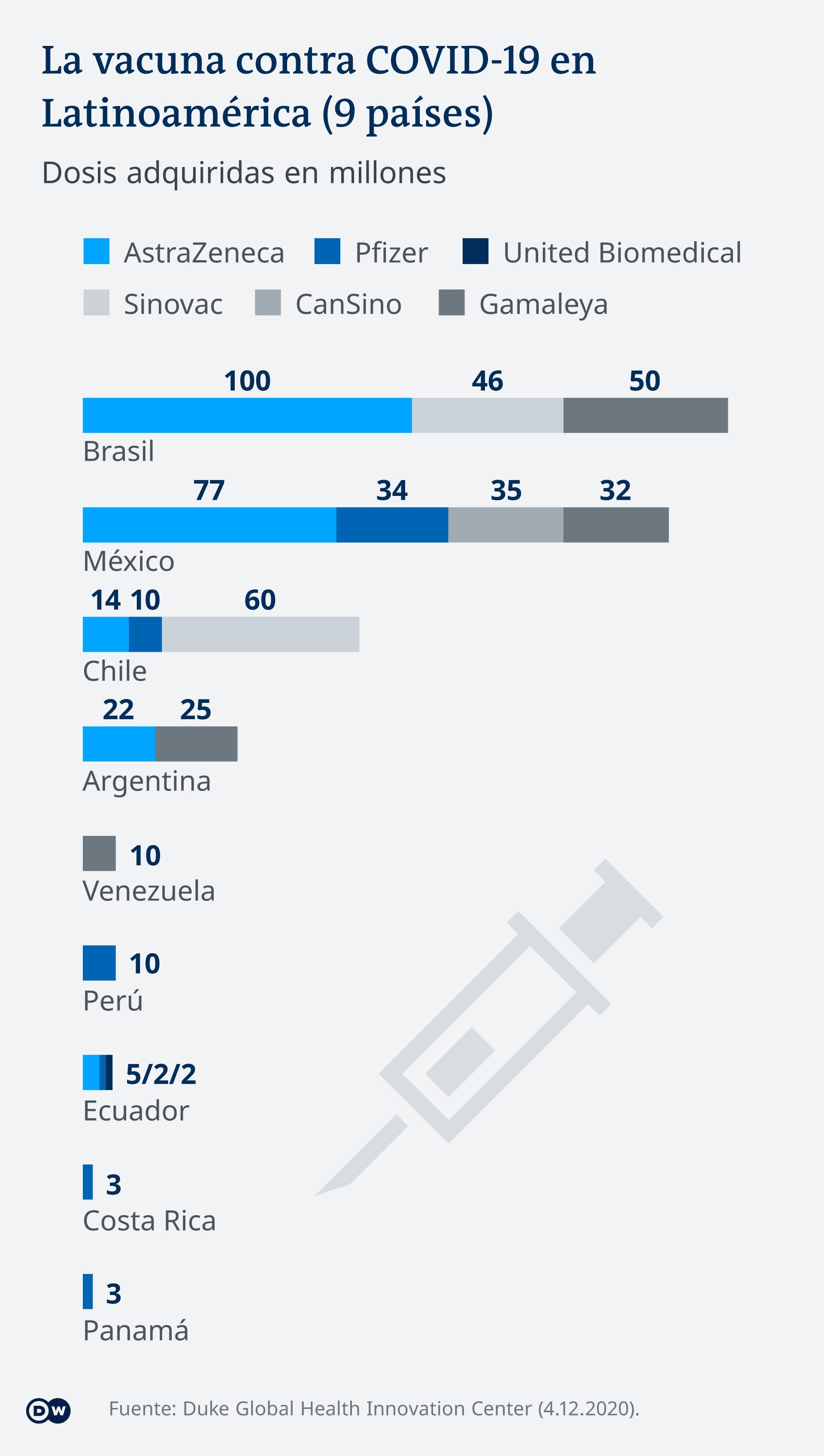 Infgrafik Gesicherte Corona-Impfstoffe nach Land und Hersteller in Lateinamerika