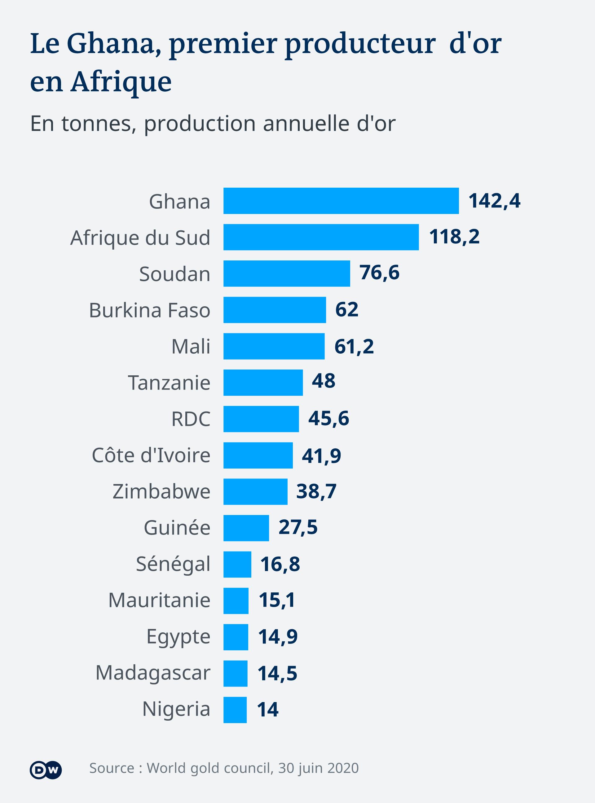 Le cas particulier de la RDC, septième producteur d'or en Afrique.