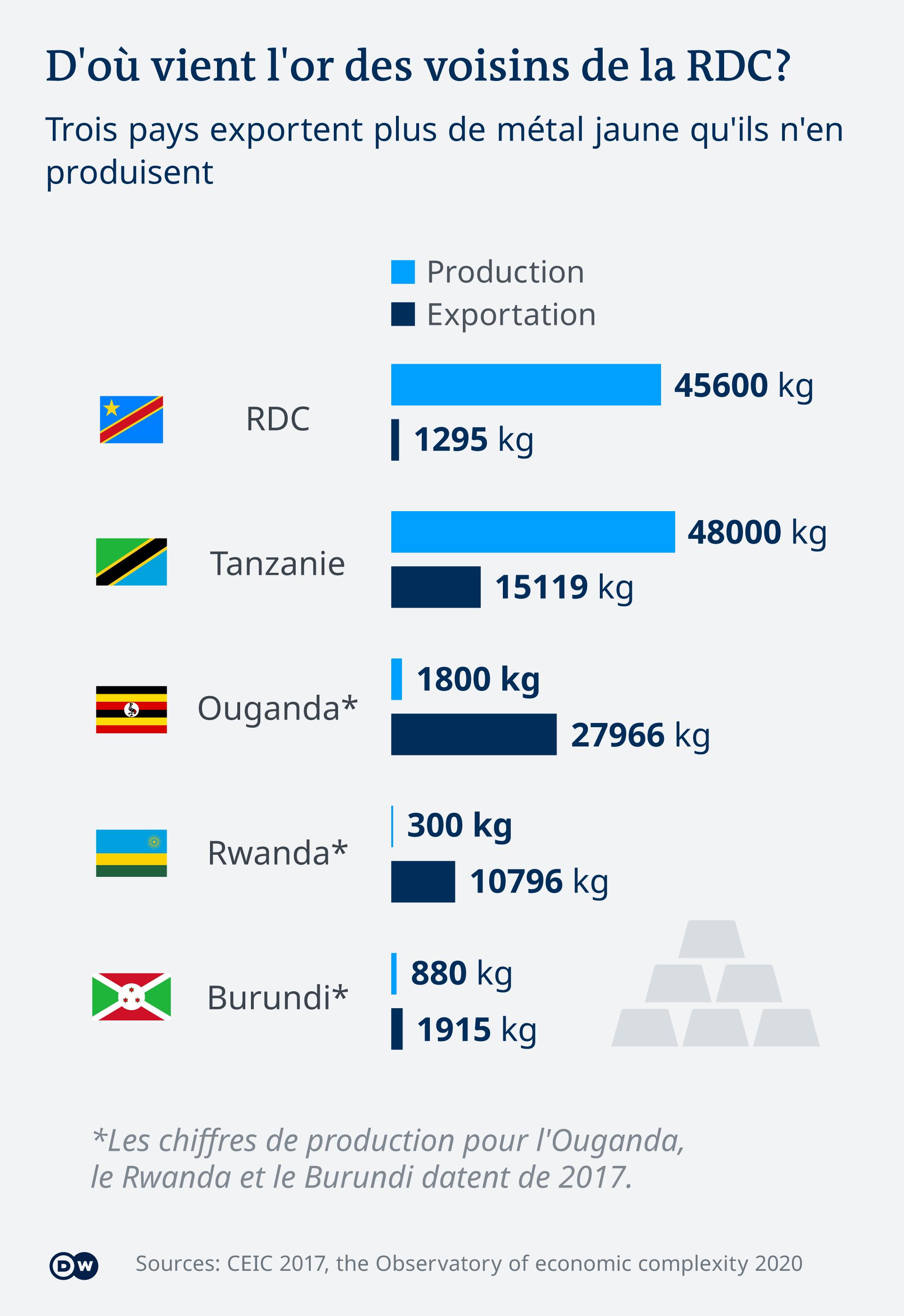 Le Rwanda, l'Ouganda et le Burundi exportent de l'or qui provient de RDC.