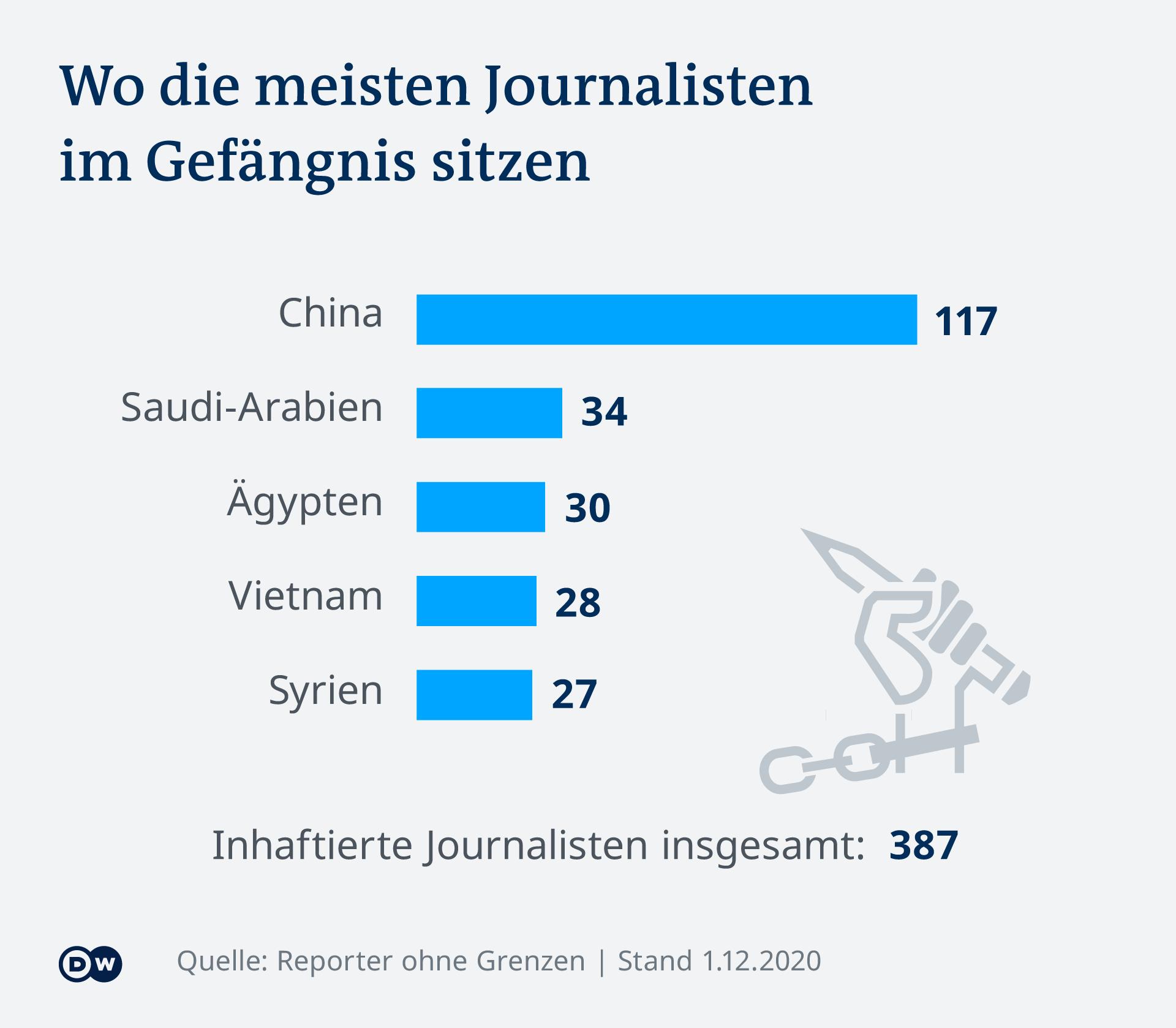 Najveći broj zatvorenih novinara je u Kini, Saudijskoj Arabiji, Egiptu, Vijetnamu i Siriji