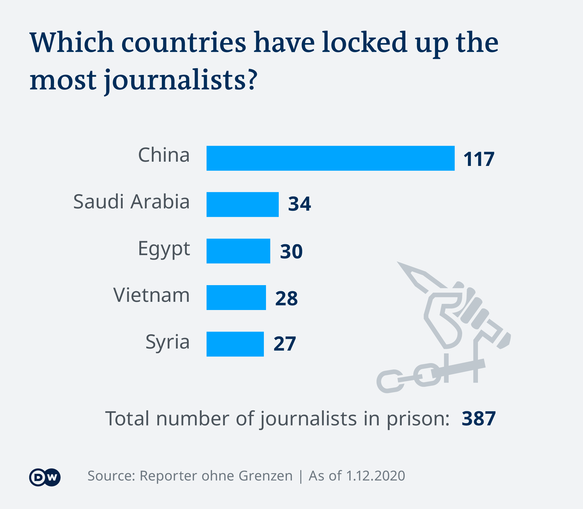 Infografik inhaftierte Journalisten EN