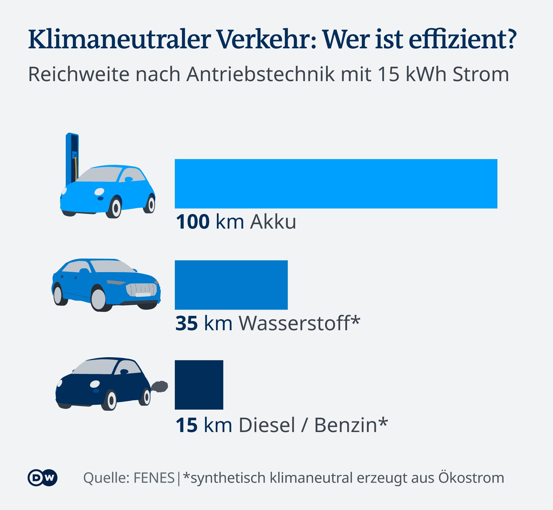 Infografik Klimaneutraler Verkehr: Wer ist effizient? Reichweite nach Antriebstechnik mit 15 kWh Strom im Vergleich