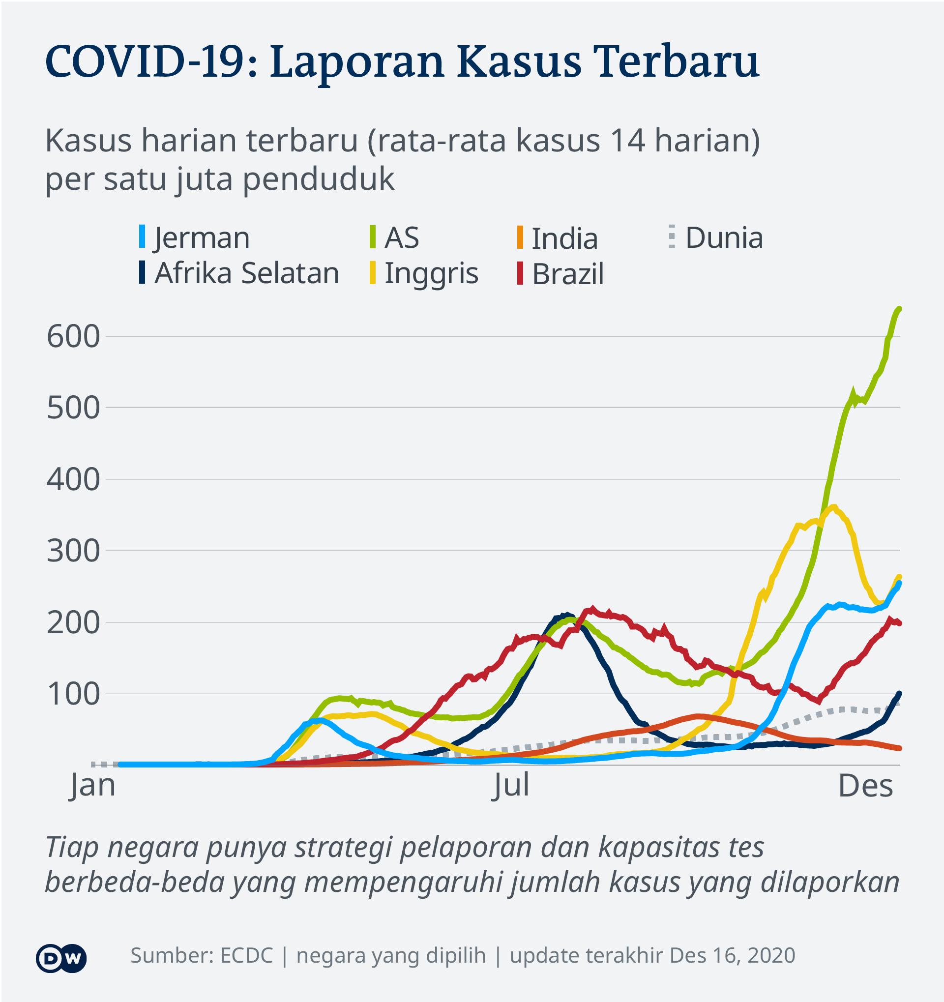 Perkembangan kasus Covid-19 di beberapa negara per 16 Desember 2020