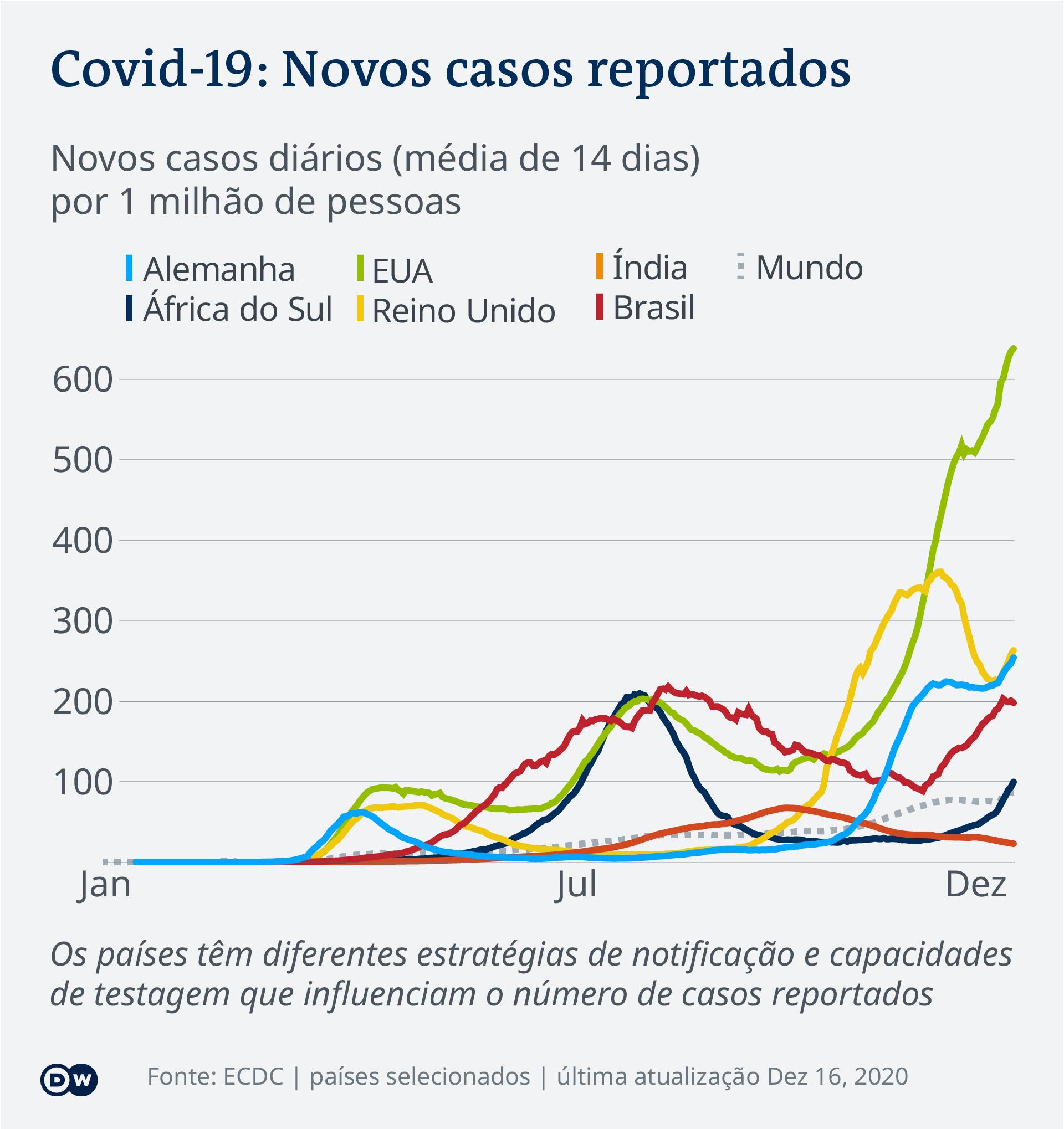 Data visualization COVID-19 New Cases Per Capita – 2020-12-16 – global - Portuguese (Africa)