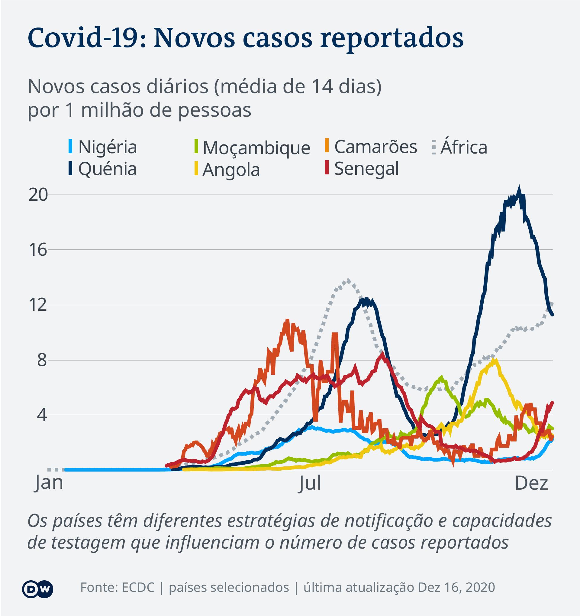 Data visualization COVID-19 New Cases Per Capita – 2020-12-16 – Africa - Portuguese (Africa)