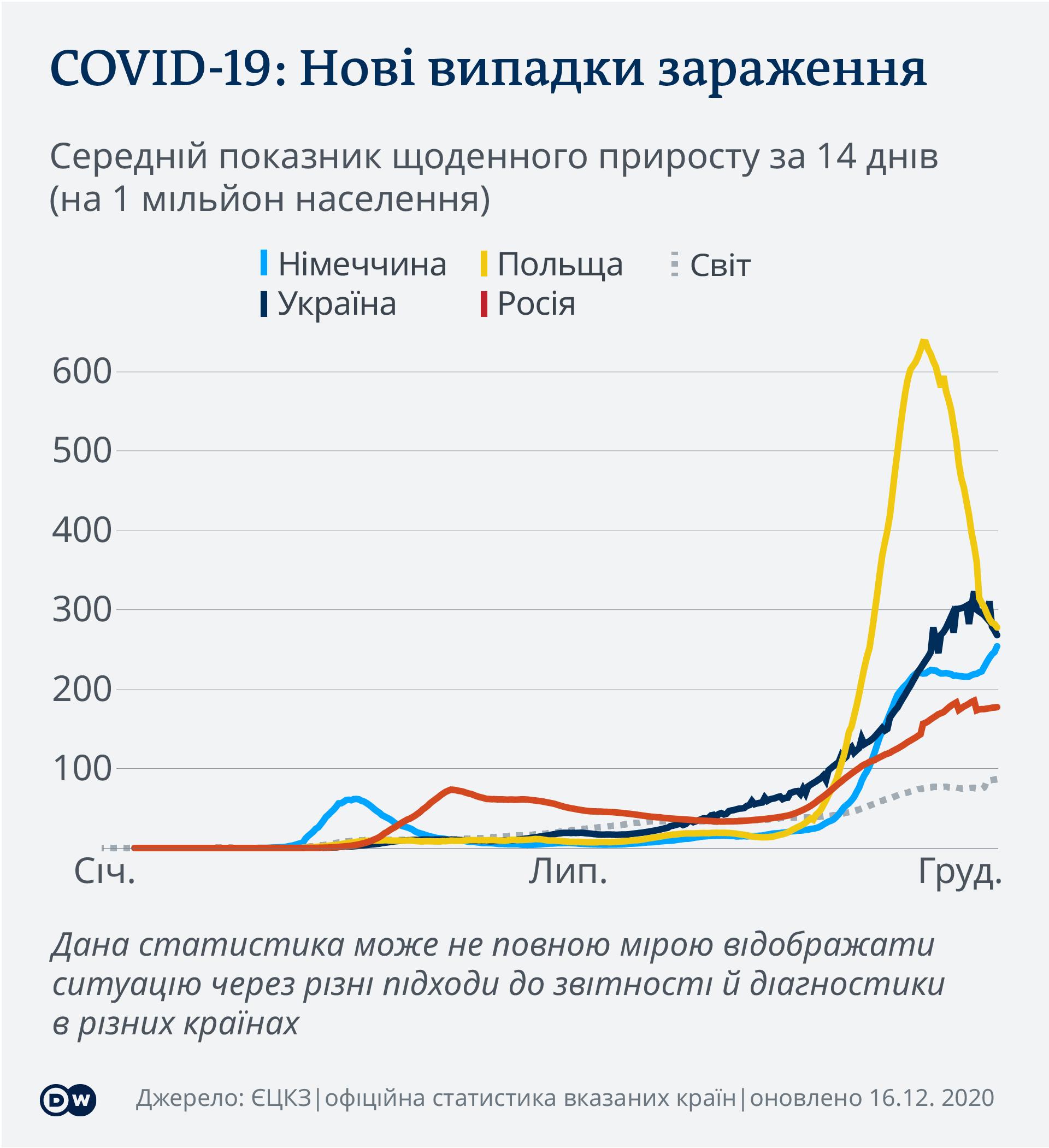 Коронавірус в Україні, Польщі, ФРН і Росії: динаміка зараження (інфографіка)